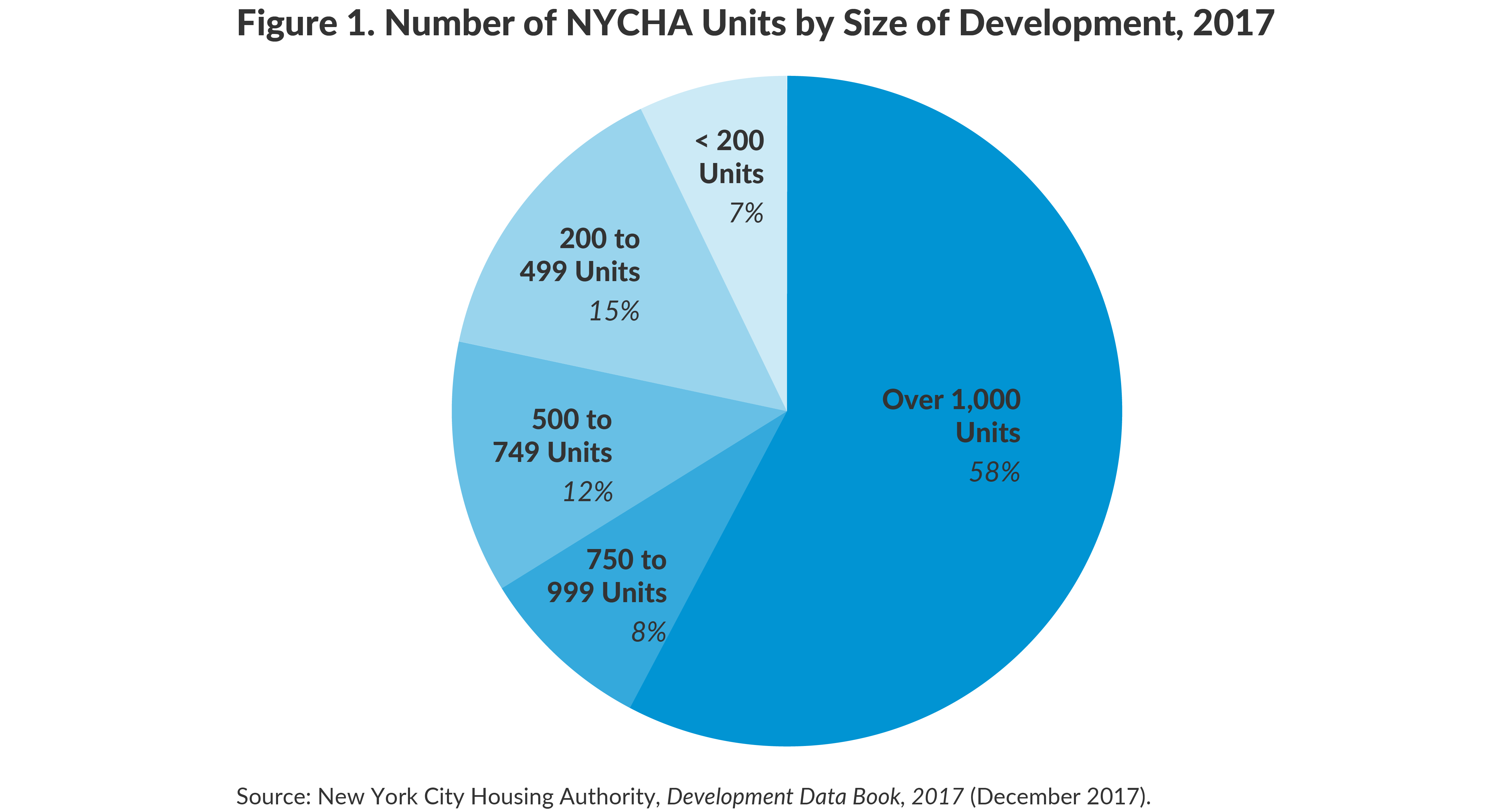 Figure 1. Number of NYCHA Units by Size of Development, 2017