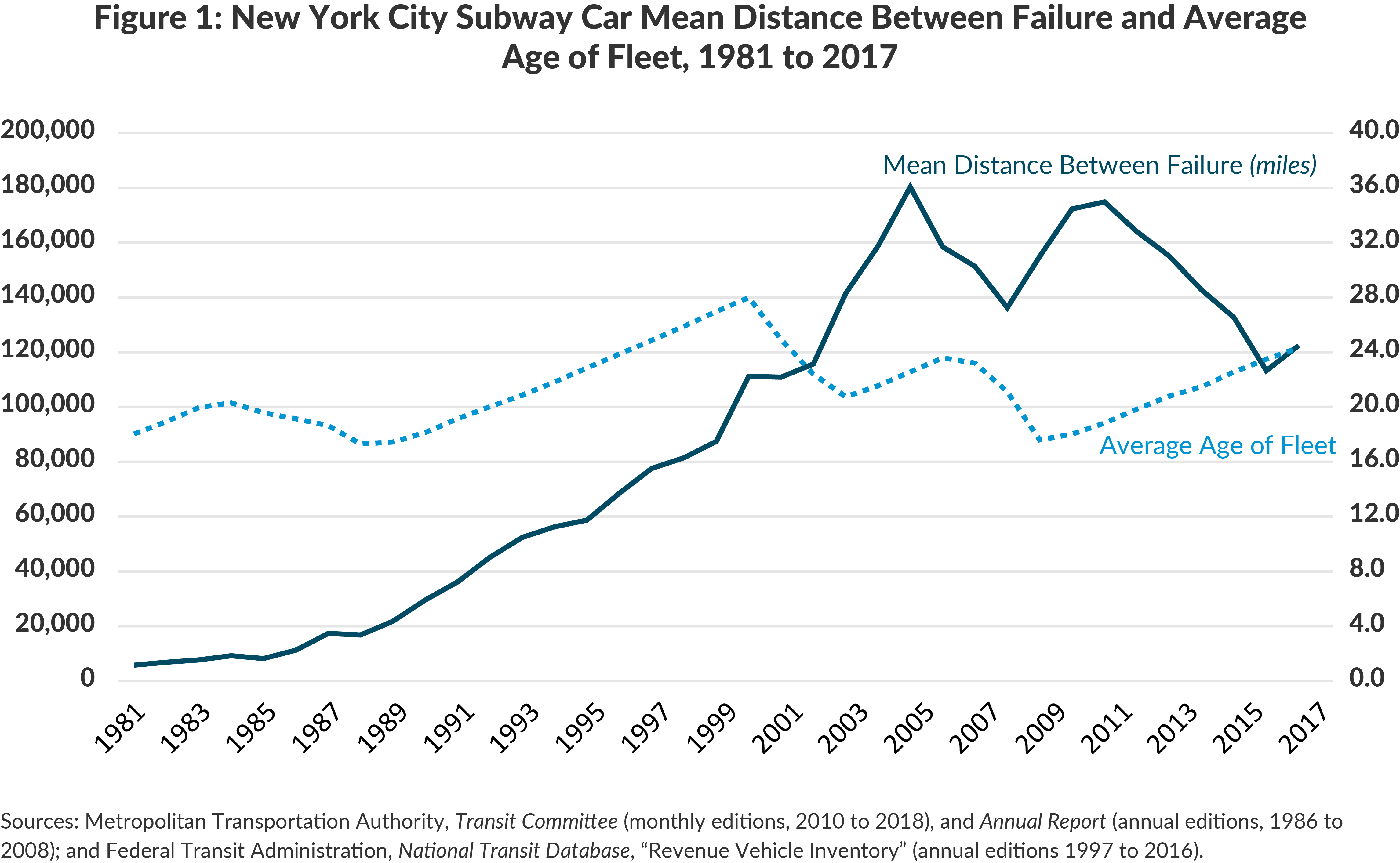 Figure 1: New York City Subway Car Mean Distance Between Failure and Average of Fleet, 1981 to 2017