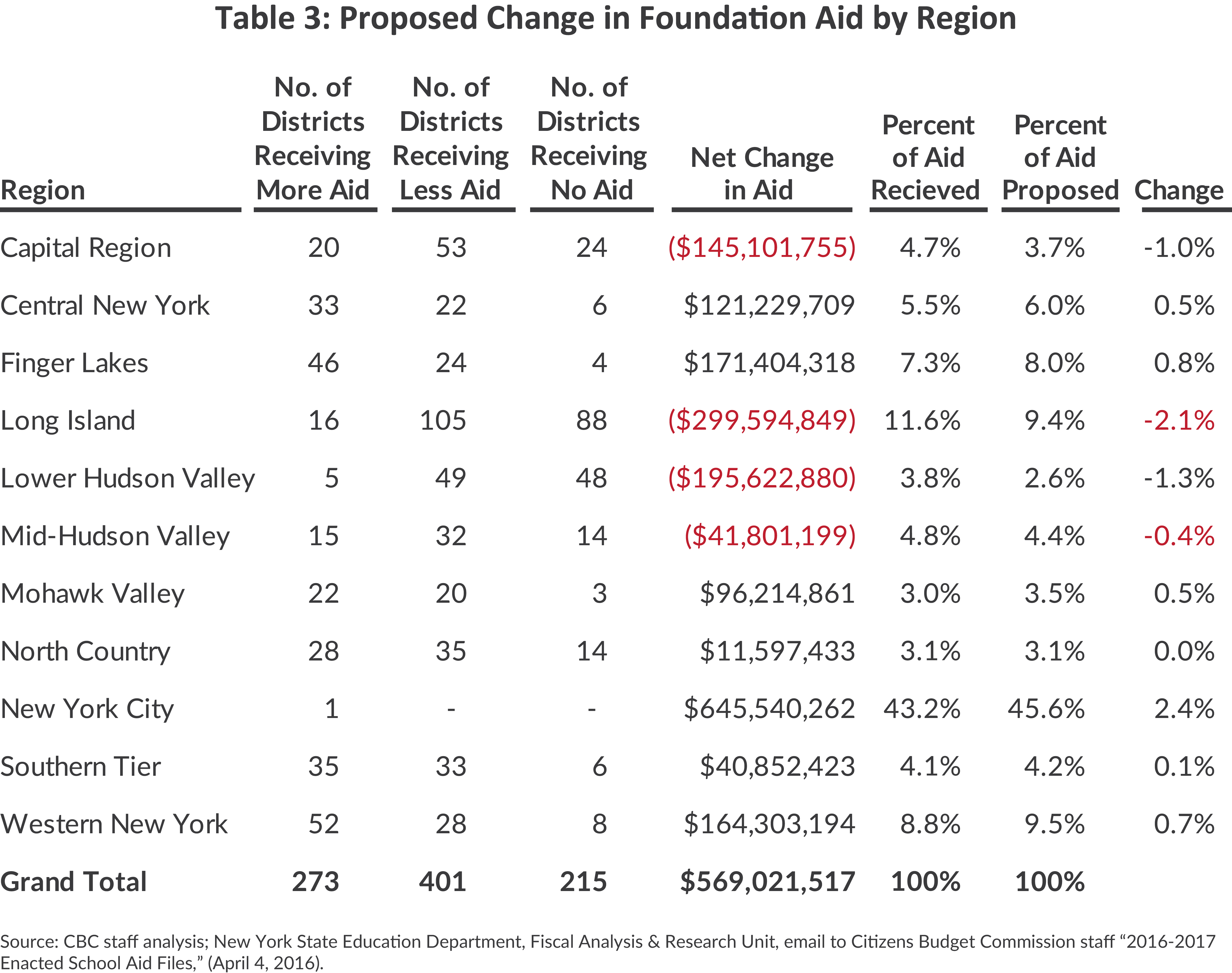 Proposed changes in foundation aid by region