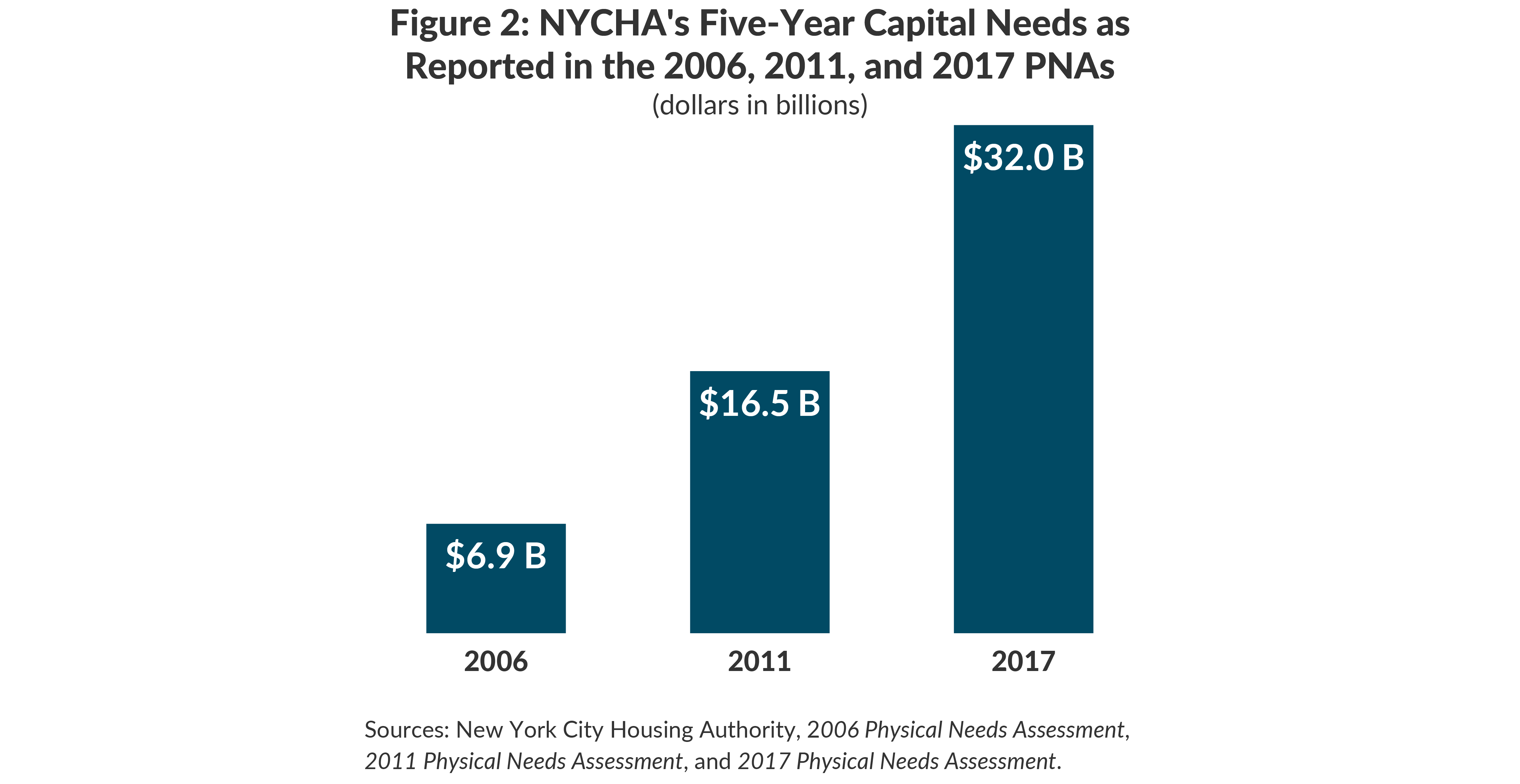 Figure 2: NYCHA's Five-Year Capital Needs asReported in the 2006, 2011, and 2017 PNAs
