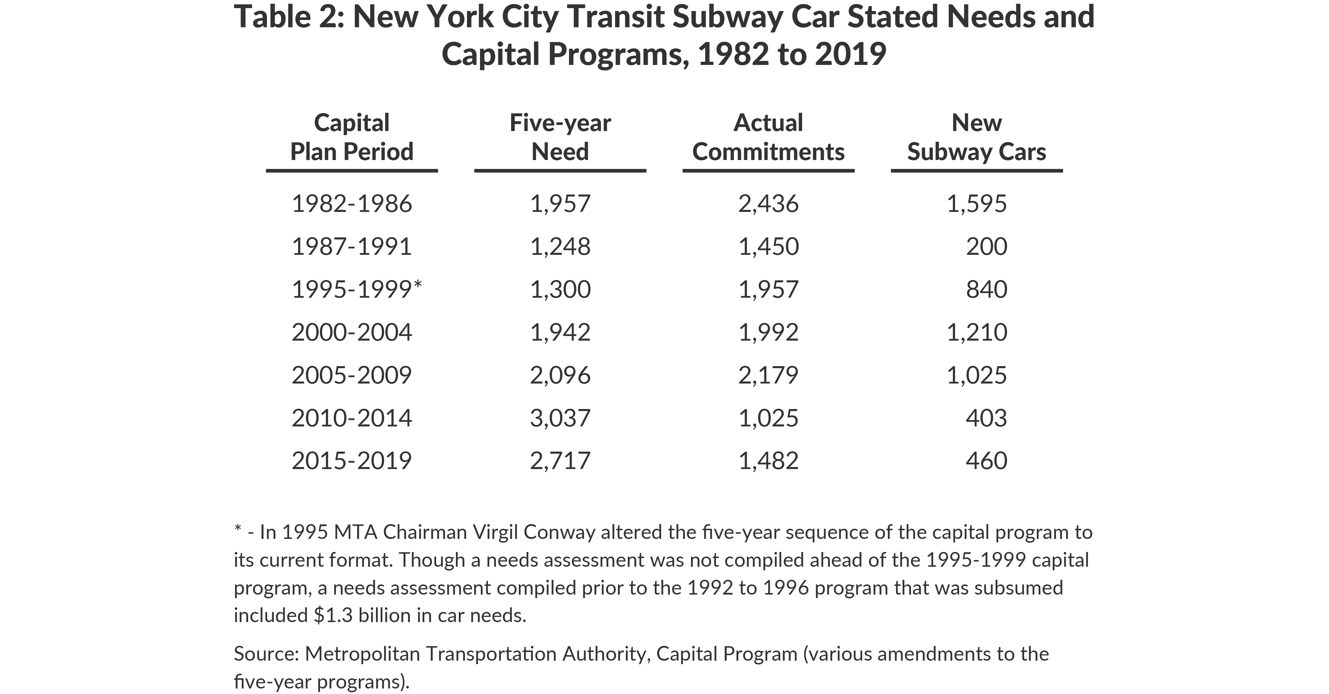 Table 2: New York City Transit Subway Car Stated Needs and Capital Programs, 1982 to 2019