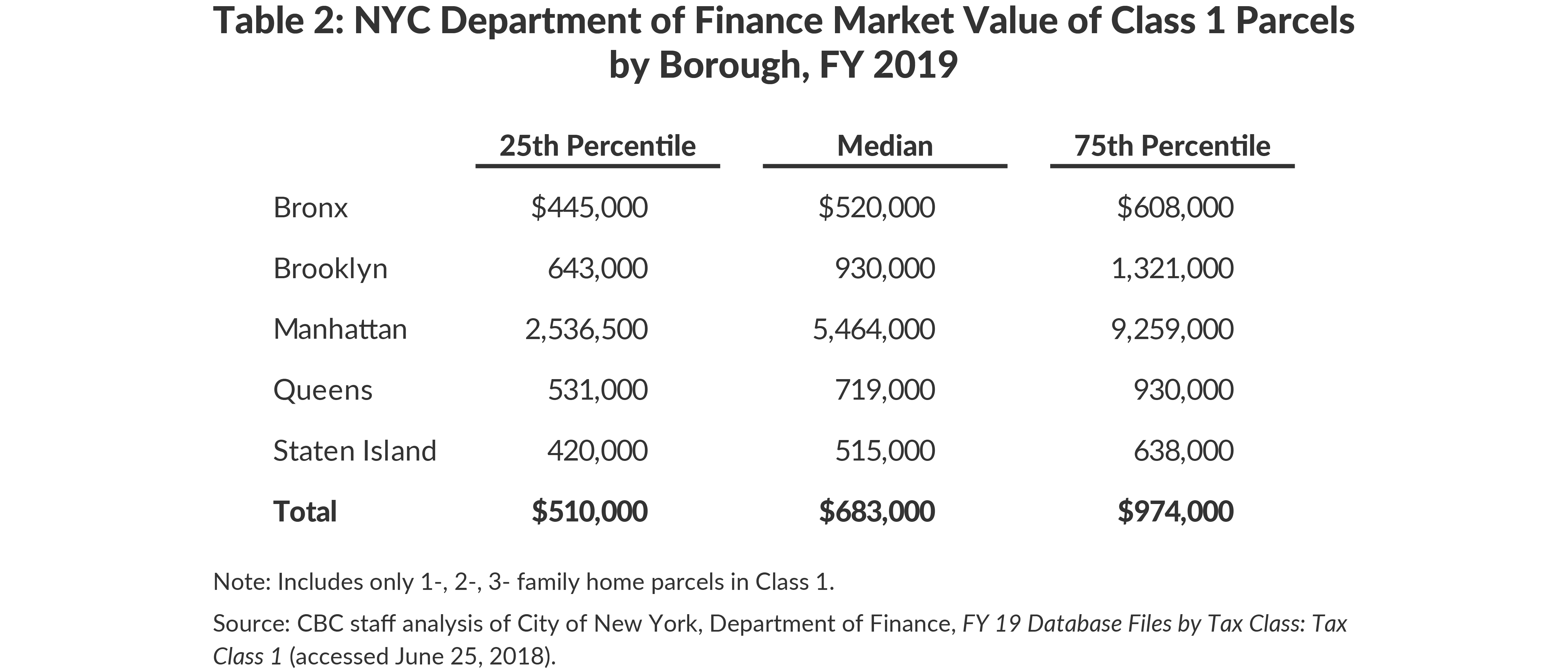 Table 2: NYC Department of Finance Market Value of Class 1 Parcelsby Borough, FY 2019