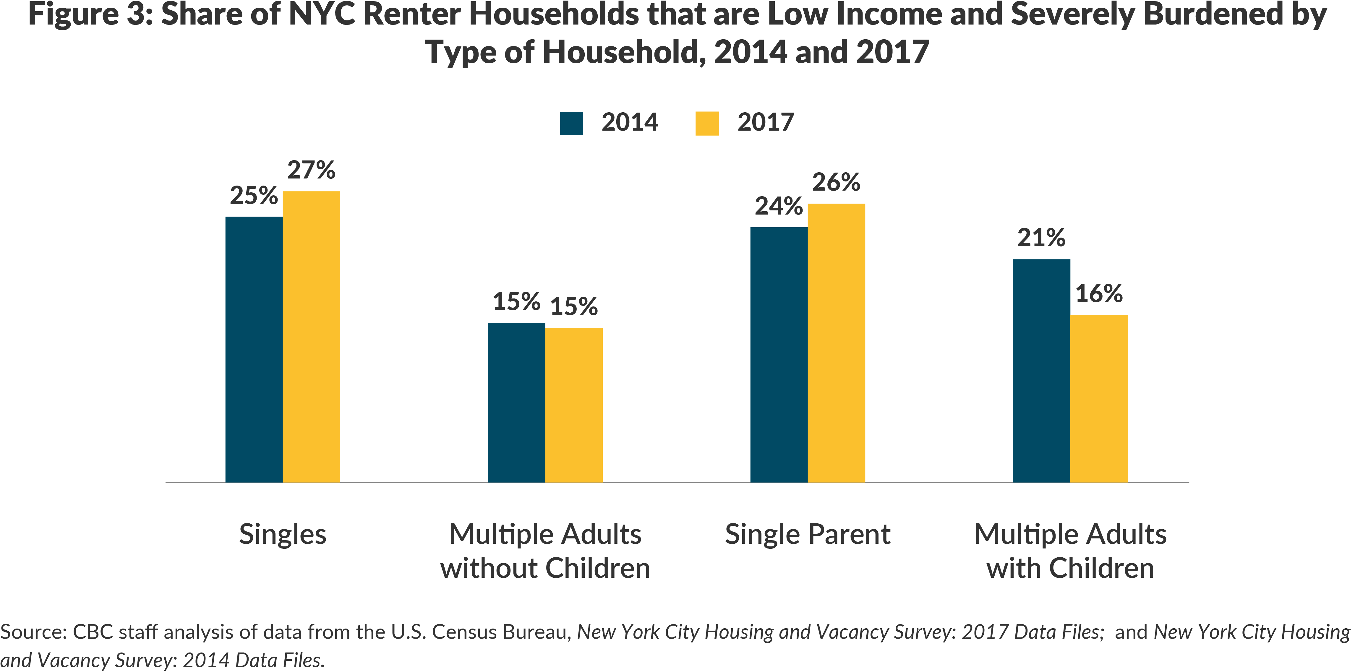 Figure 3. Share of NYC Renter Households that are Low Income and Severely Burdened by Type of Household, 2014 and 2017