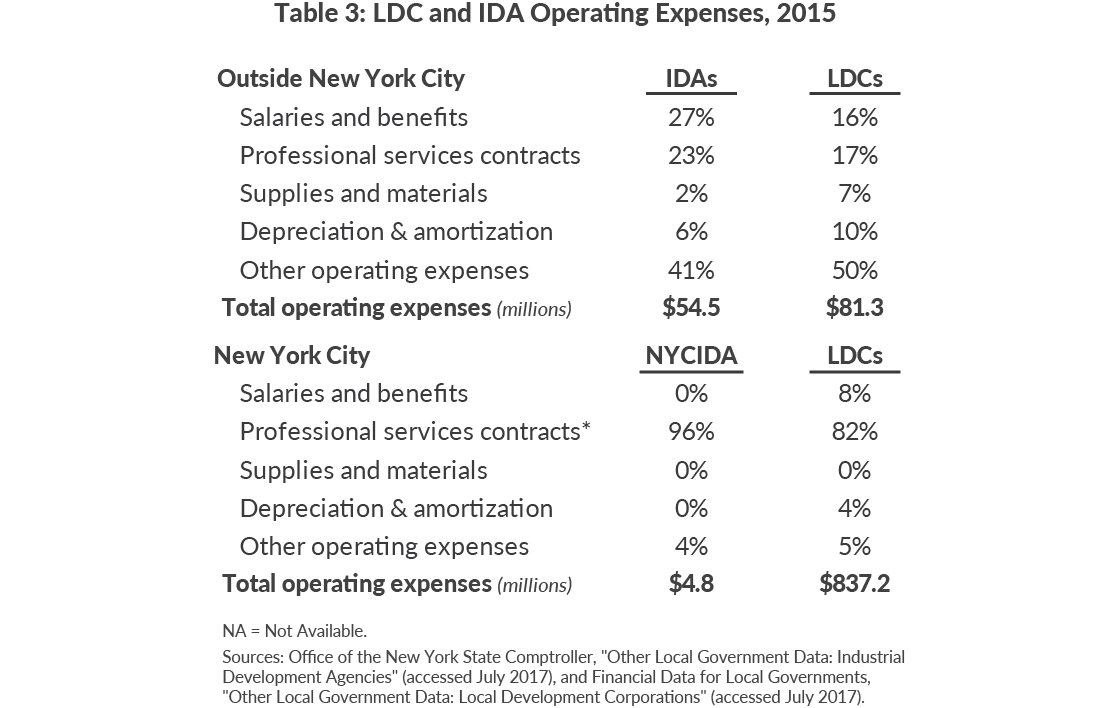 Table 3: LDC and IDA Operating Expenses, 2015