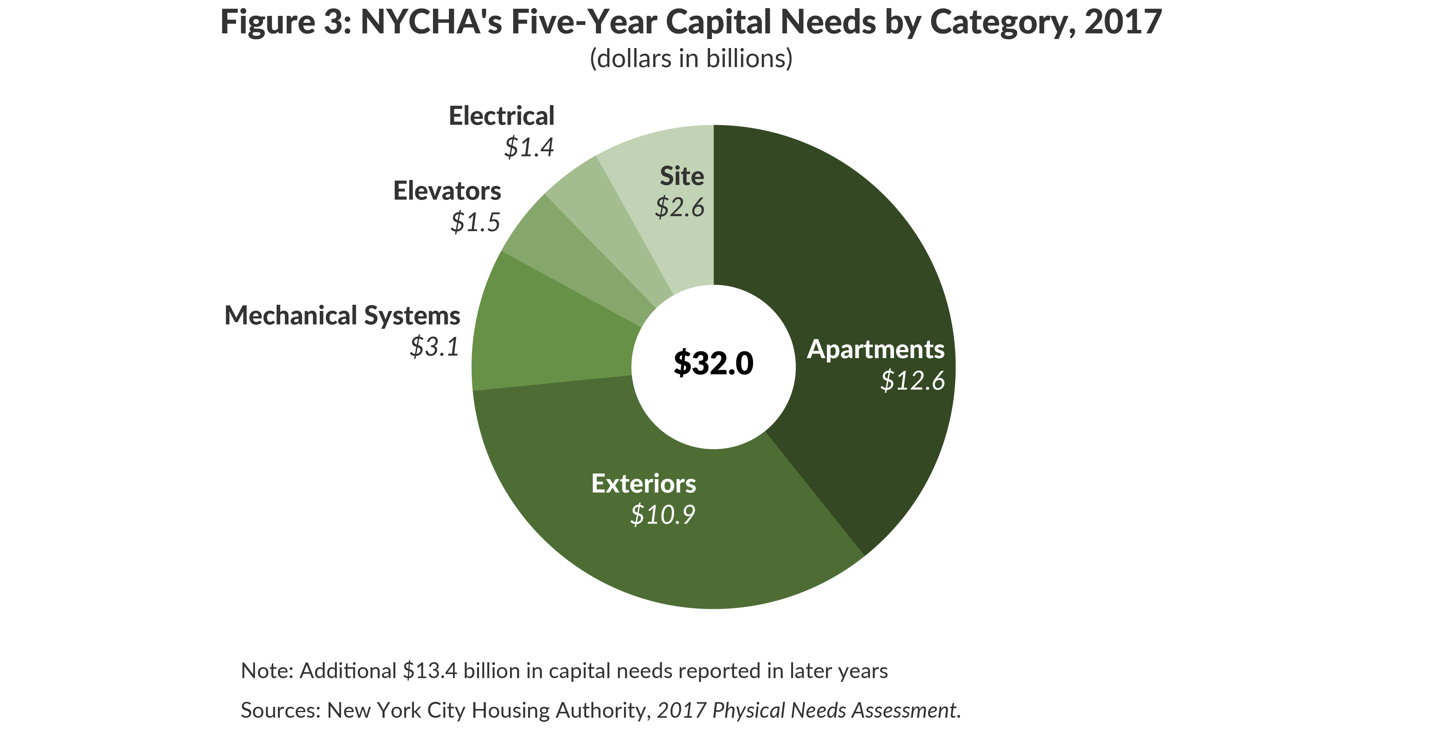 Figure 3: NYCHA's Five-Year Capital Needs by Category, 2017