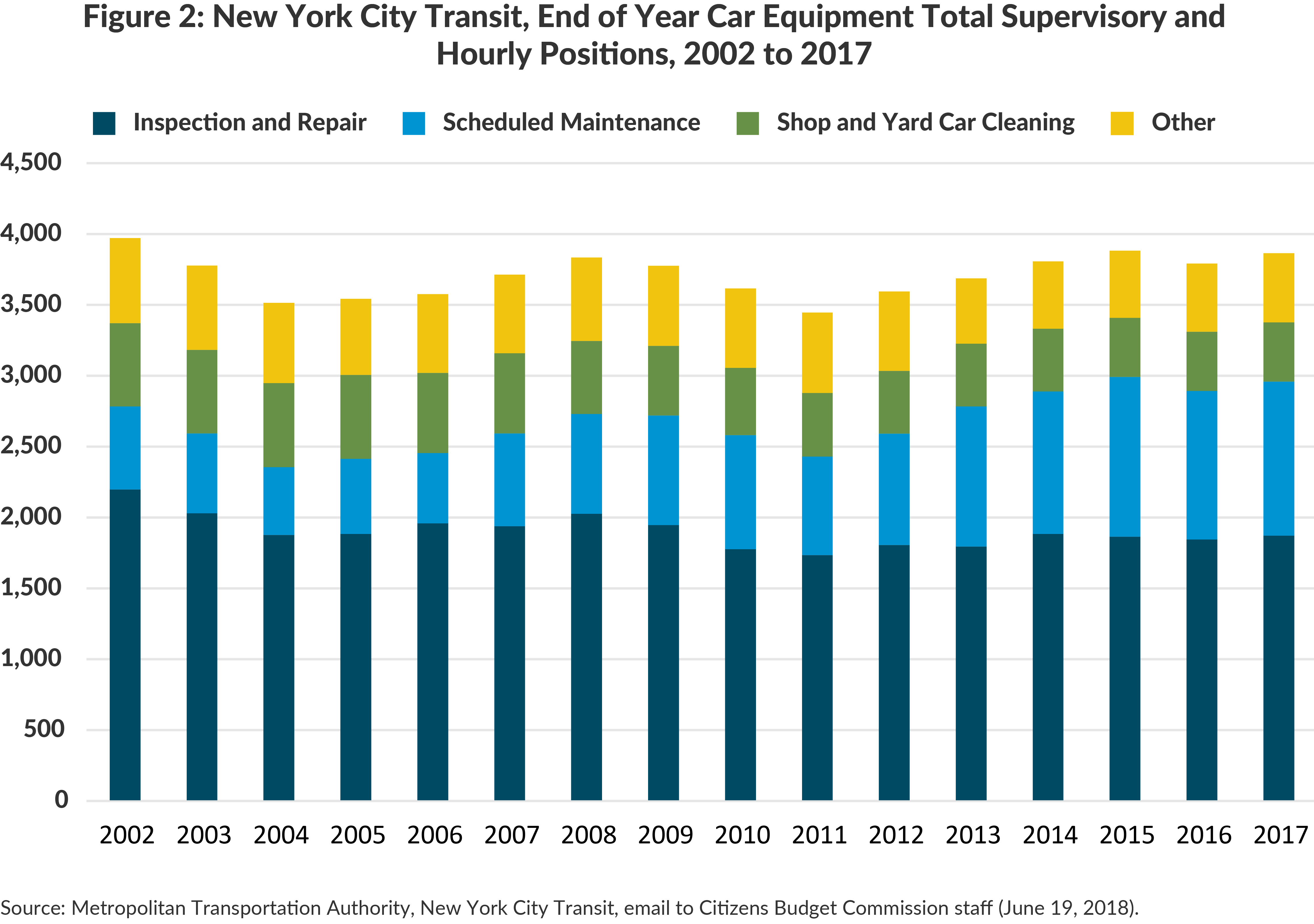 Figure 2: New York City Transit, End of Year Car Equipment Total Supervisory and Hourly Positions, 2002 to 2017