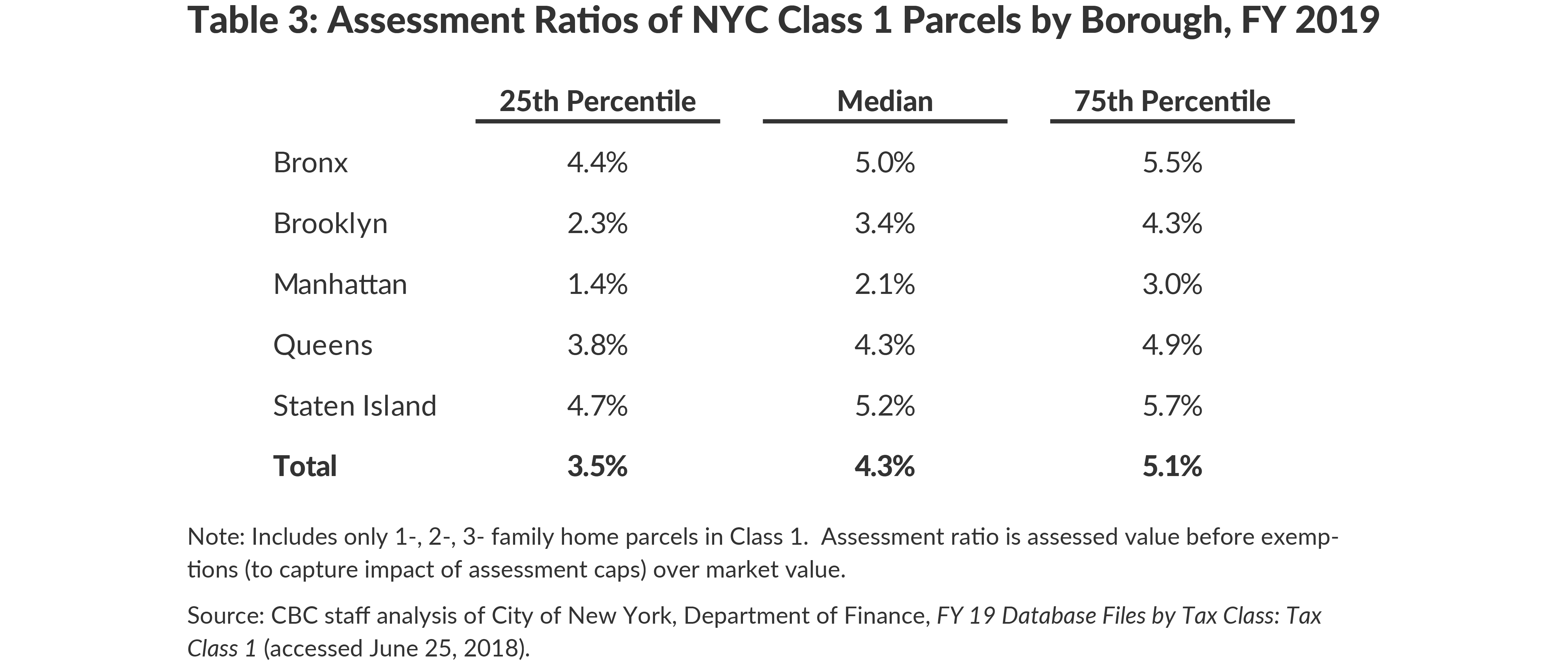 Table 3: Assessment Ratios of NYC Class 1 Parcels by Borough, FY 2019