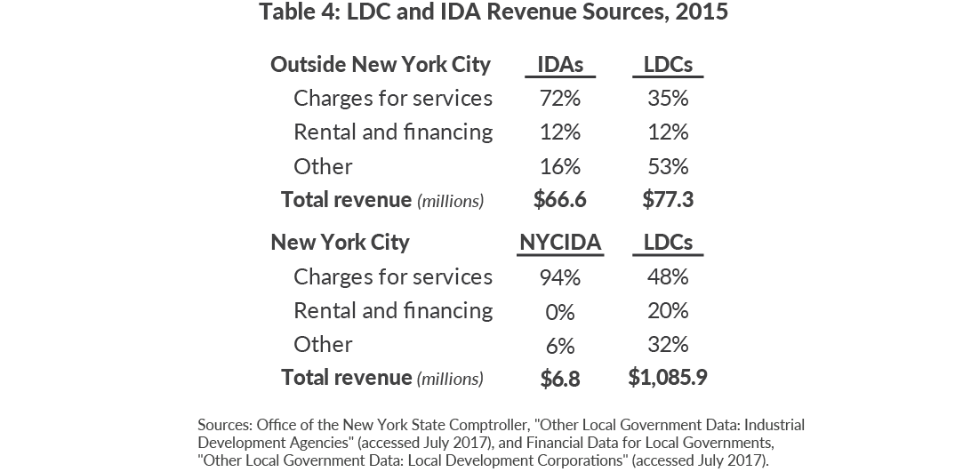Table 4: LDC and IDA Revenue Sources, 2015