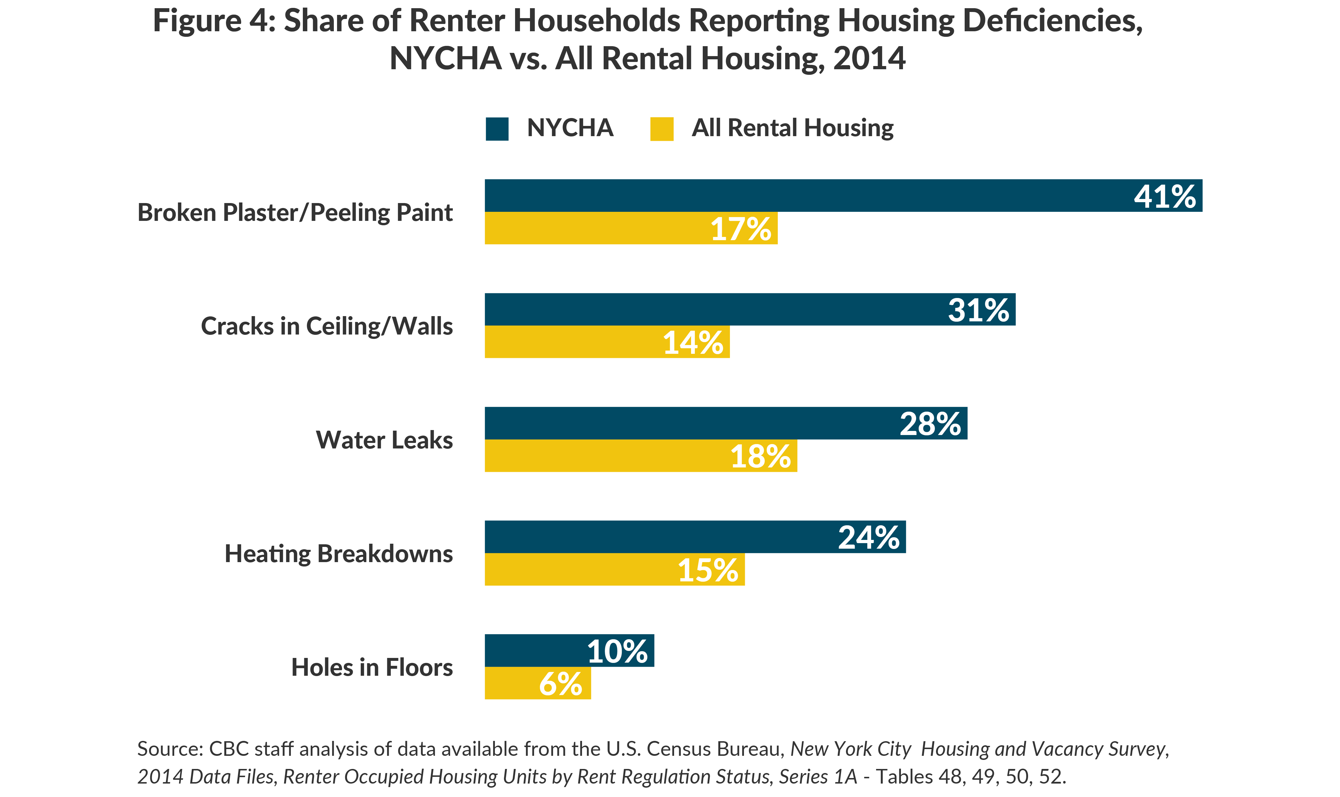Figure 4: Share of Renter Households Reporting Housing Deficiencies, NYCHA vs. All Rental Housing, 2014