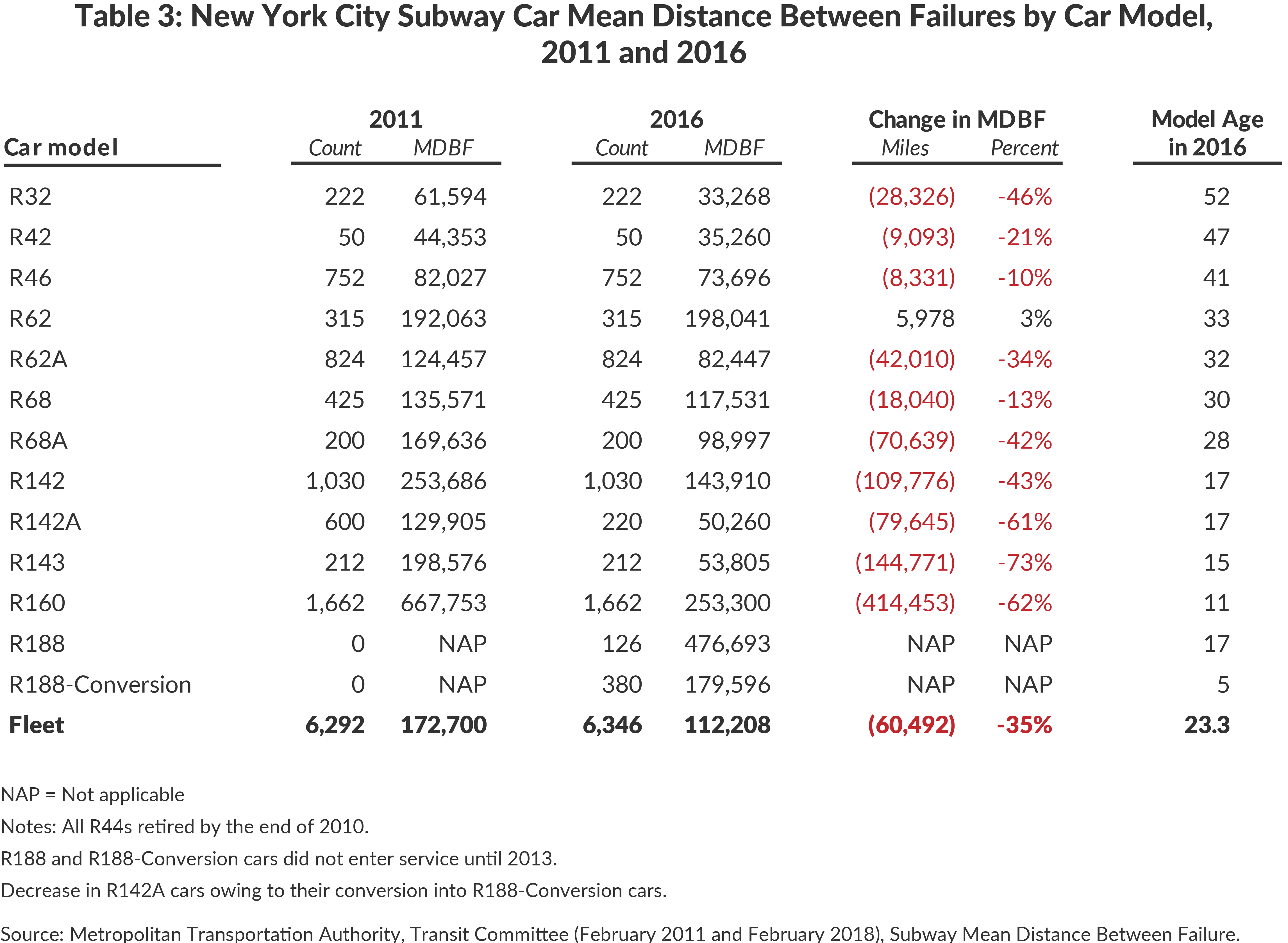 Table 3: New York City Subway Car Mean Distance Between Failures by Car Model, 2011 and 2016