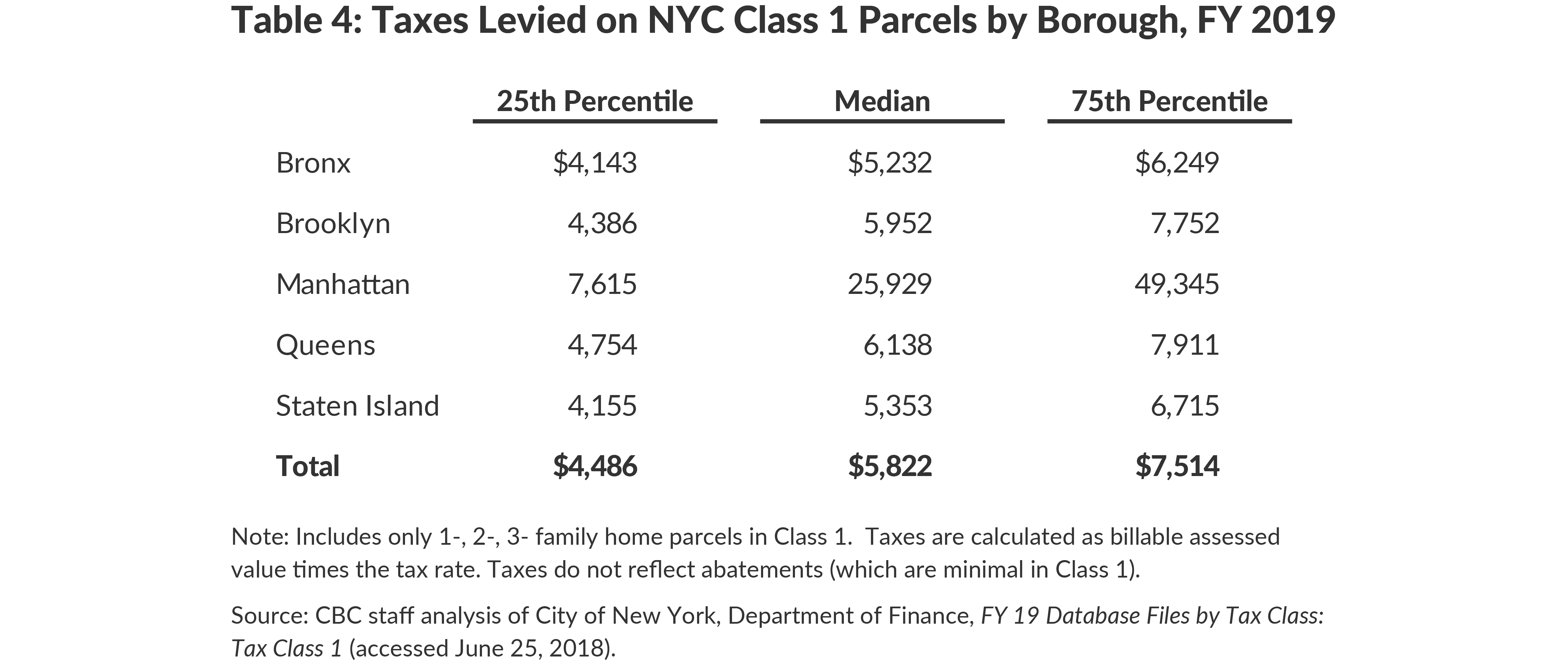 Table 4: Taxes Levied on NYC Class 1 Parcels by Borough, FY 2019