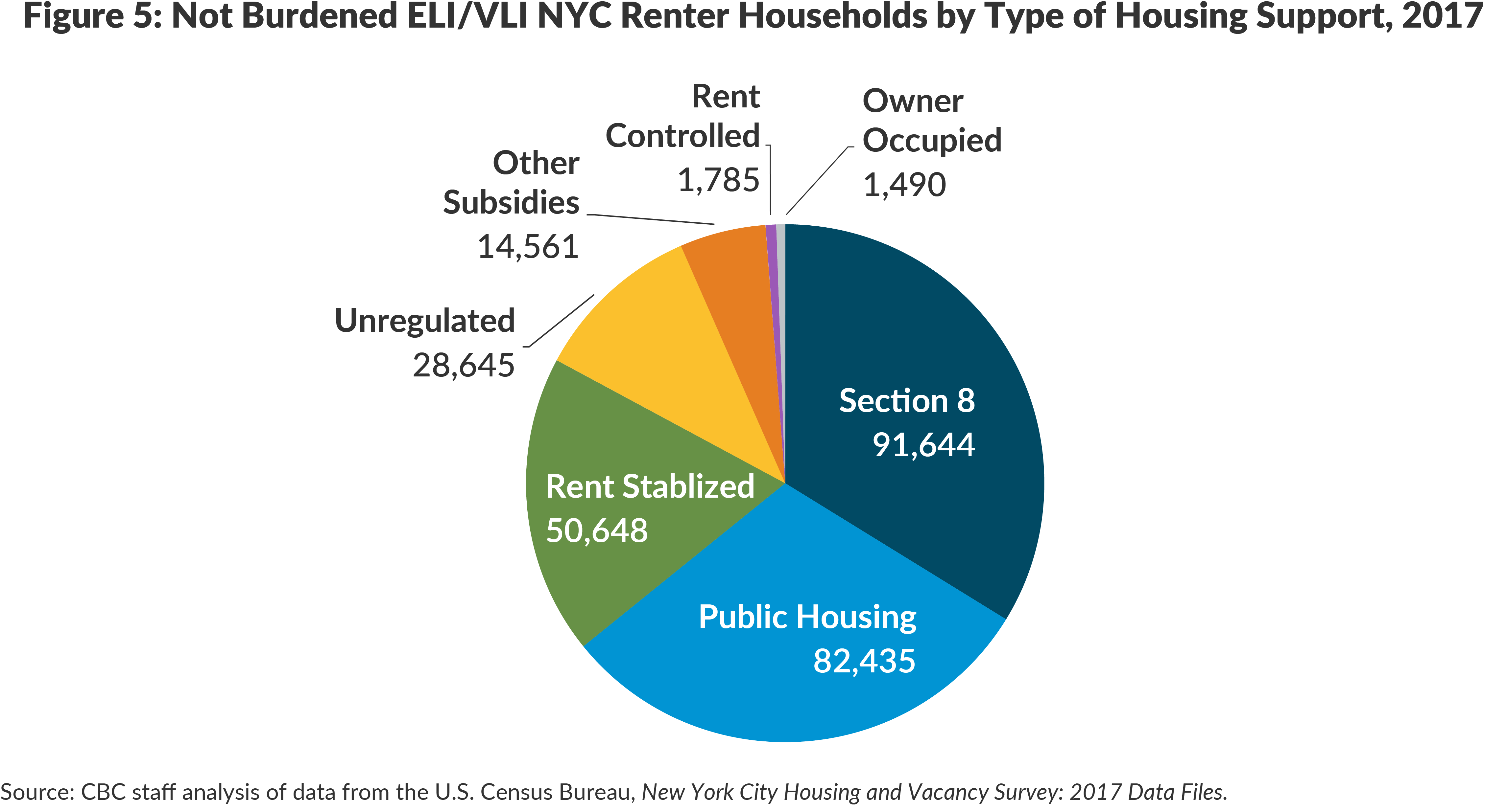 Figure 5. Not Burdened ELI/VLI NYC Renter Households by Type of Housing Support, 2017