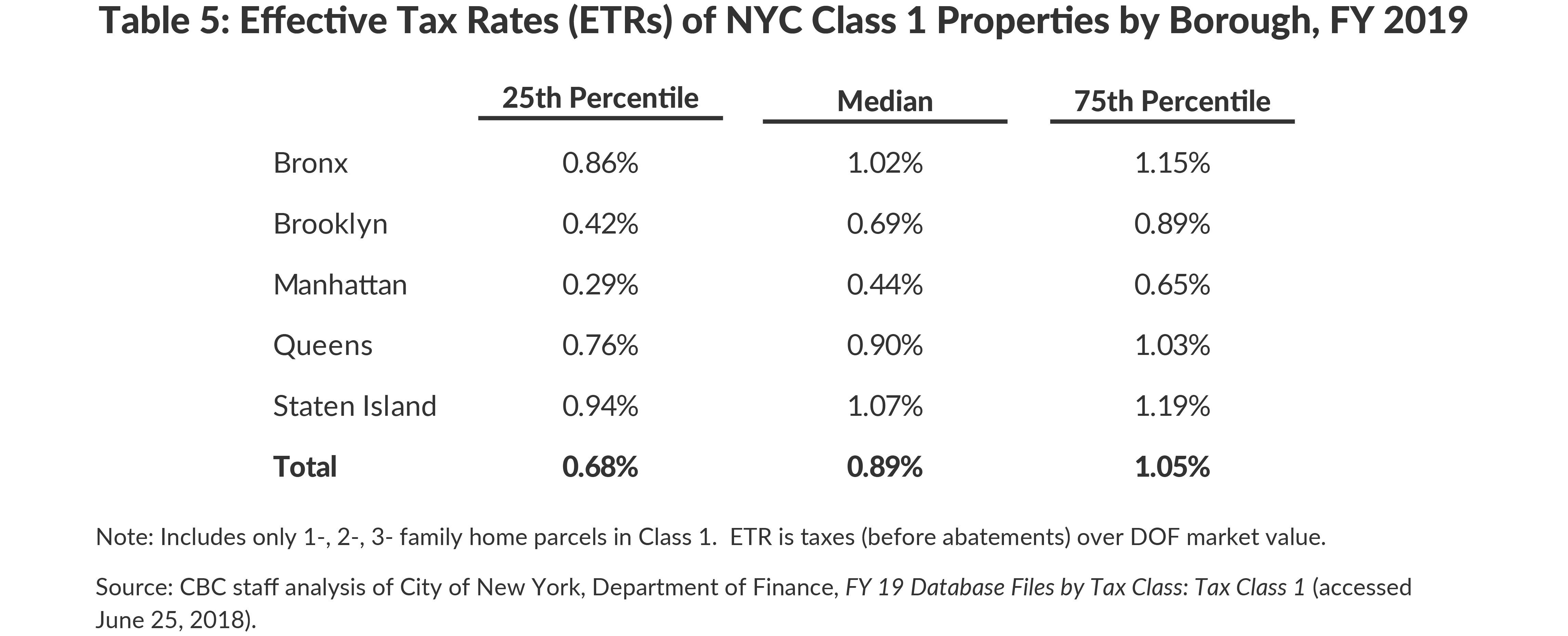 Table 5: Effective Tax Rates (ETRs) of NYC Class 1 Properties by Borough, FY 2019