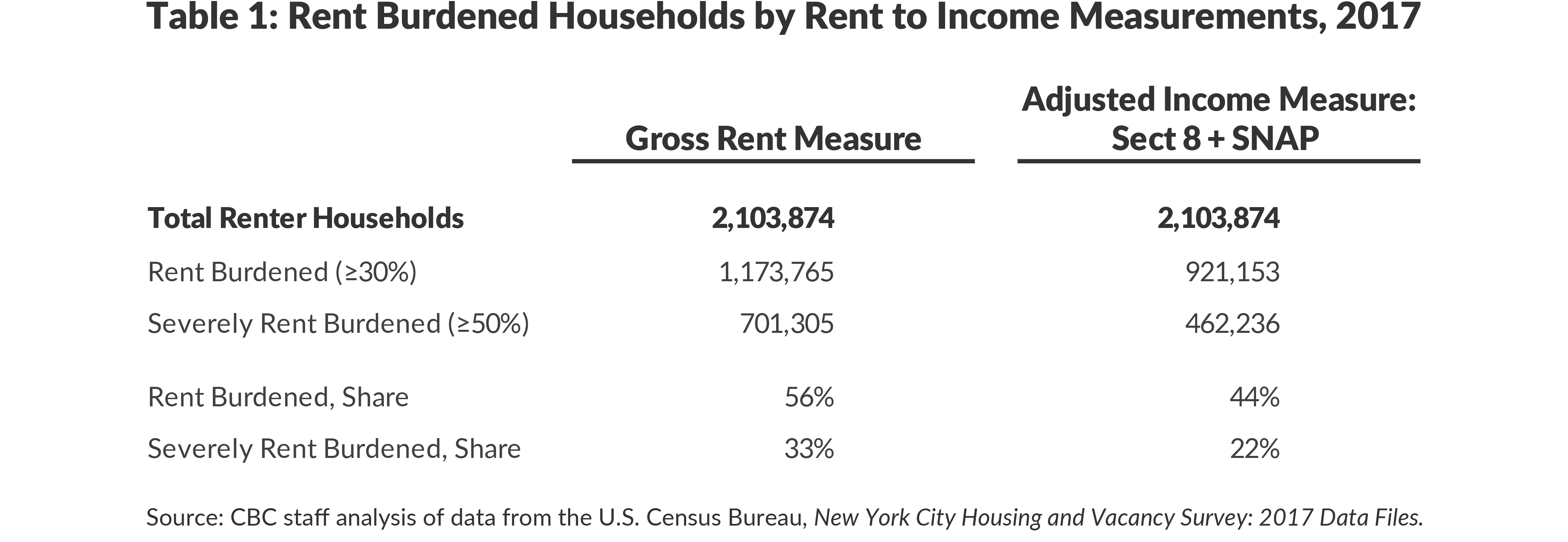 Table 1. Rent Burdened Households by Rent to Income Measurements, 2017