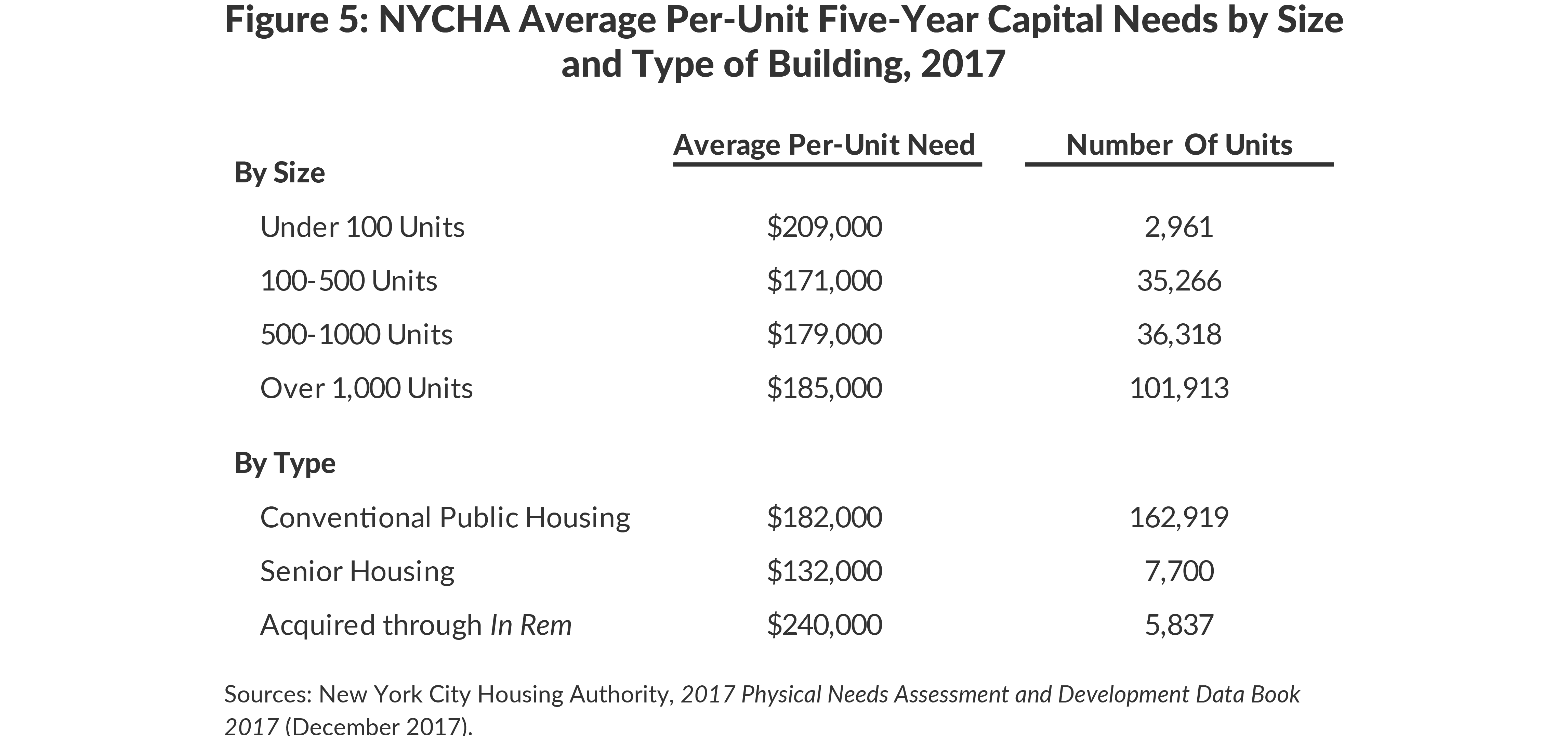 Figure 5: NYCHA Average Per-Unit Five-Year Capital Needs by Sizeand Type of Building, 2017