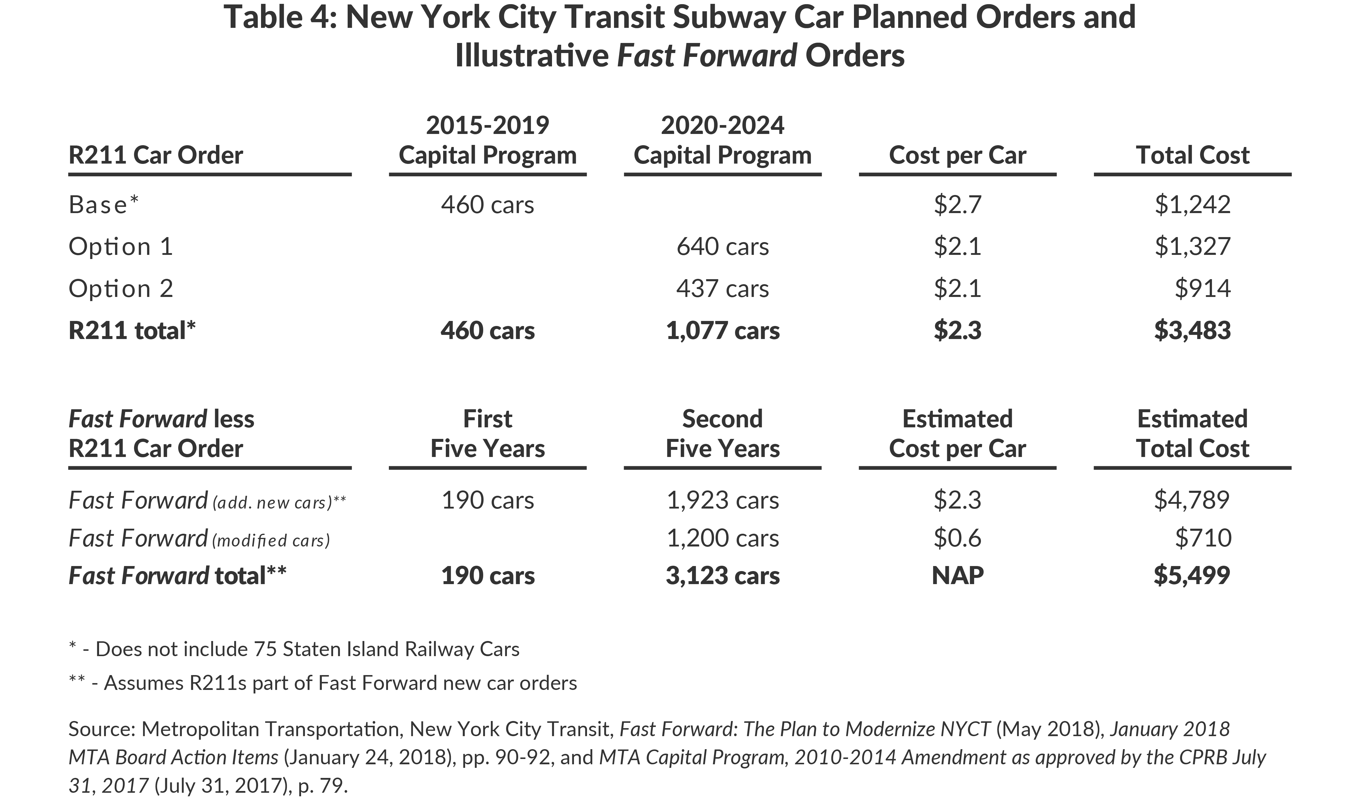 Table 4: New York City Transit Subway Car Planned Orders and Illustrative Fast Forward Orders