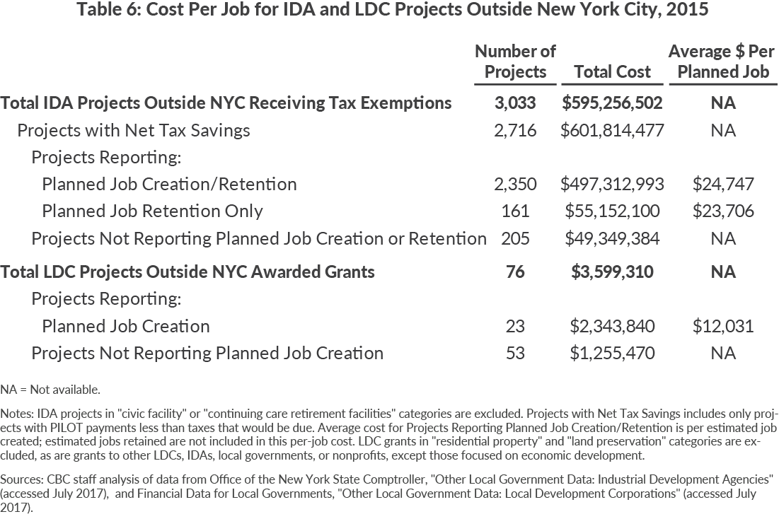 Table 6: Cost Per Job for IDA and LDC Projects Outside New York City, 2015