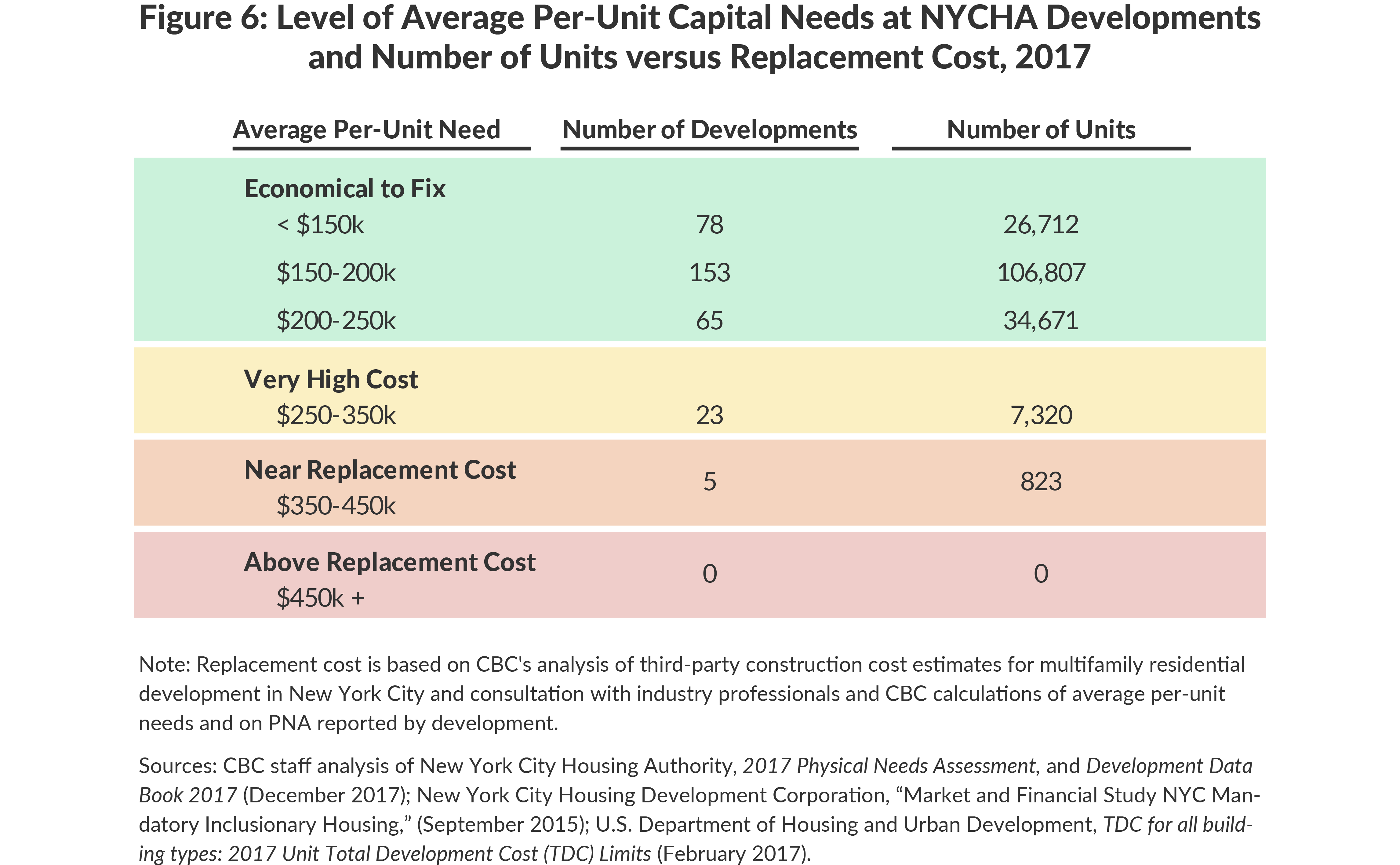 Figure 6: Level of Average Per-Unit Capital Needs at NYCHA Developmentsand Number of Units versus Replacement Cost, 2017
