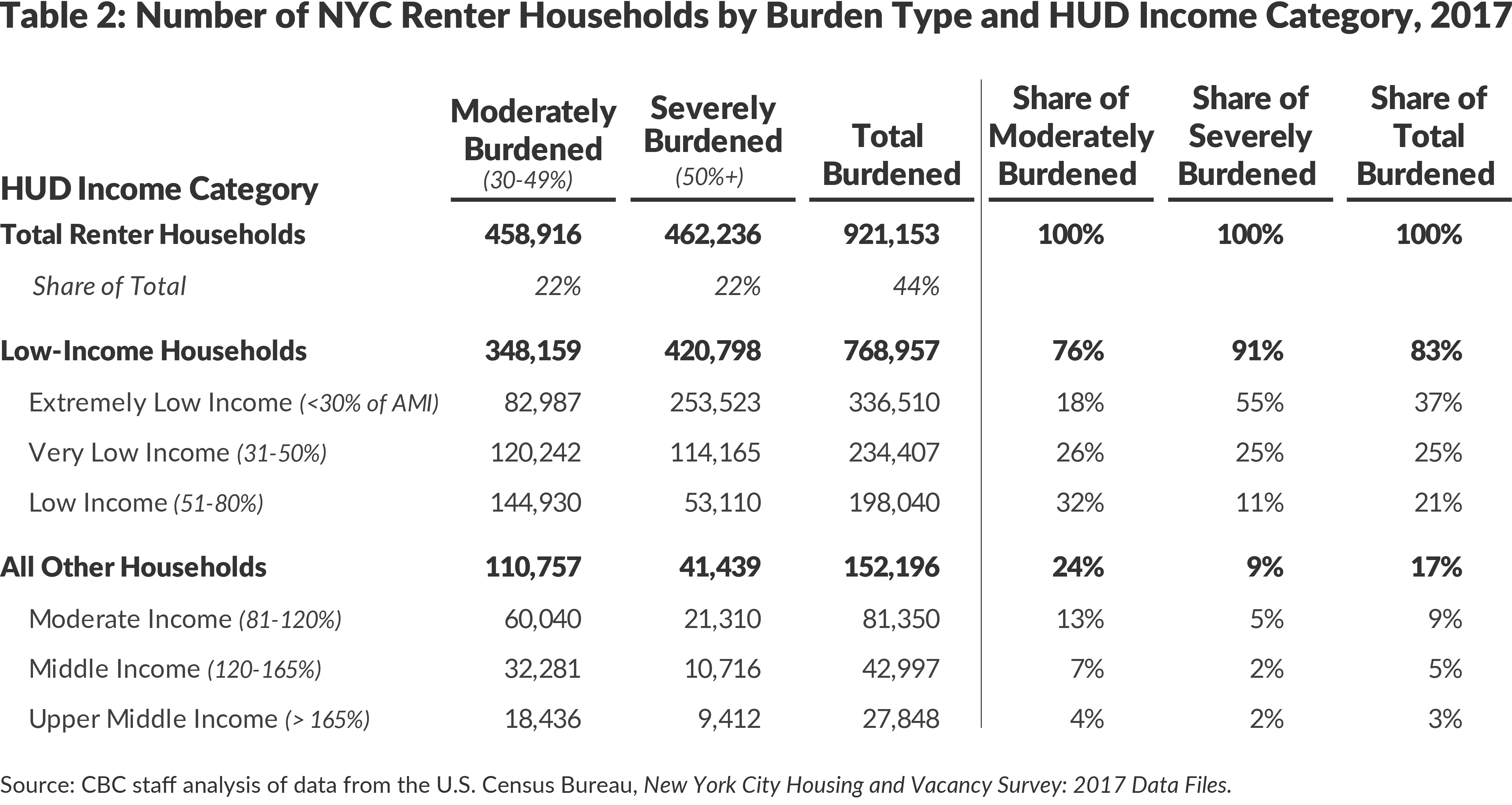 Table 2. Number of NYC Renter Households by Burden Type and HUD Income Category, 2017