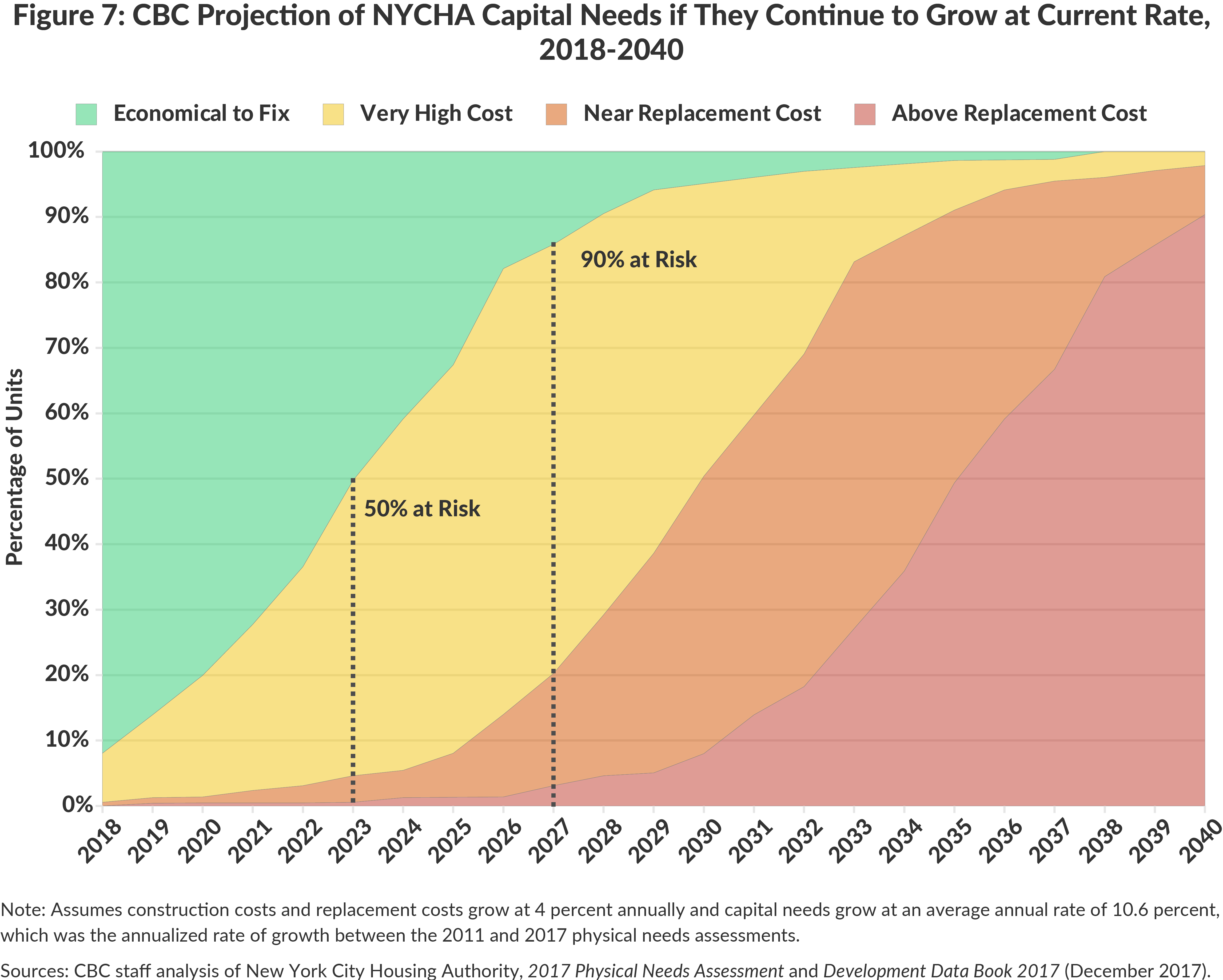 Figure 7: CBC Projection of NYCHA Capital Needs if They Continue to Grow at Current Rate, 2018-2040
