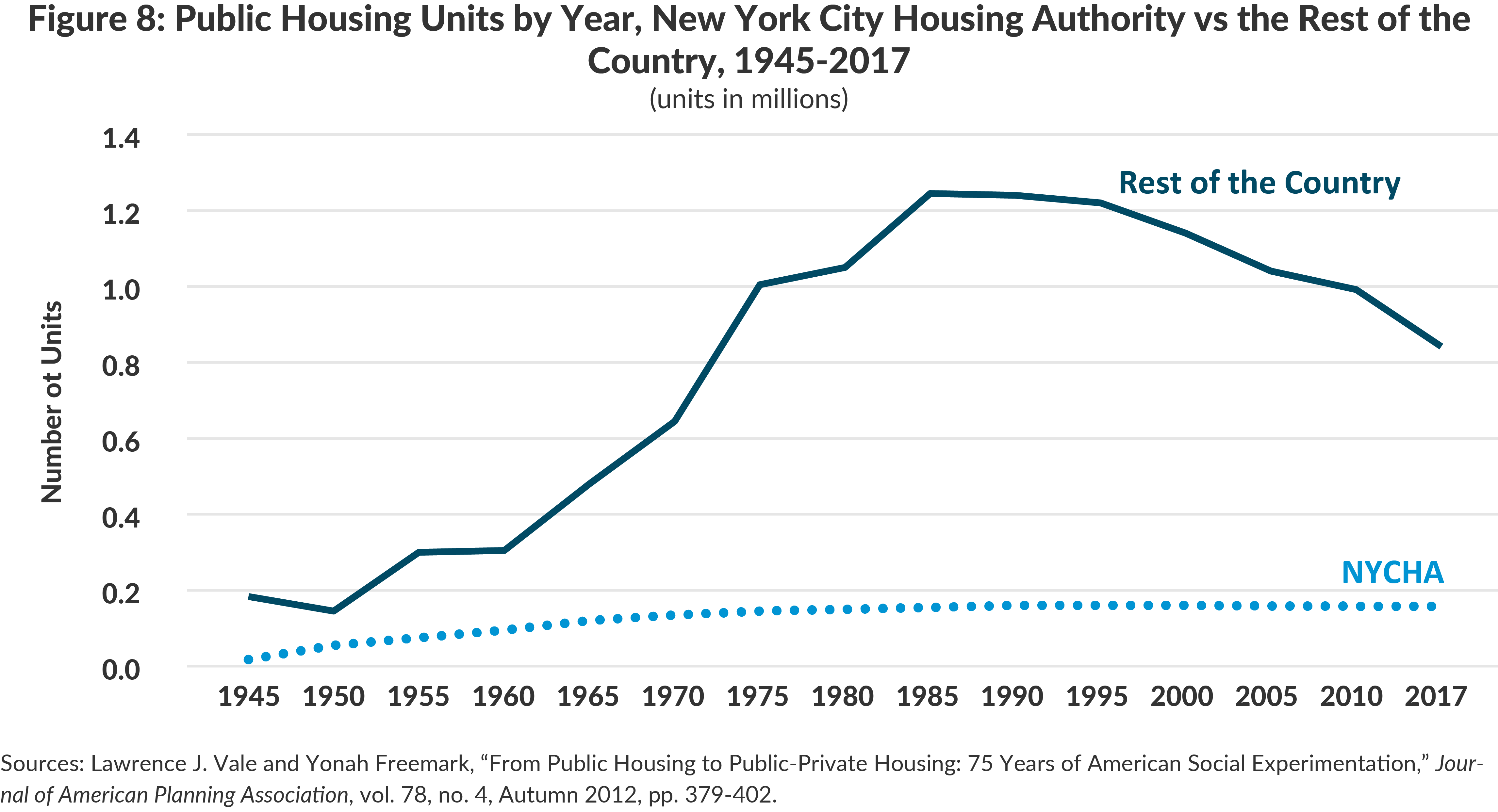 Figure 8: Public Housing Units by Year, New York City Housing Authority vs the Rest of theCountry, 1945-2017