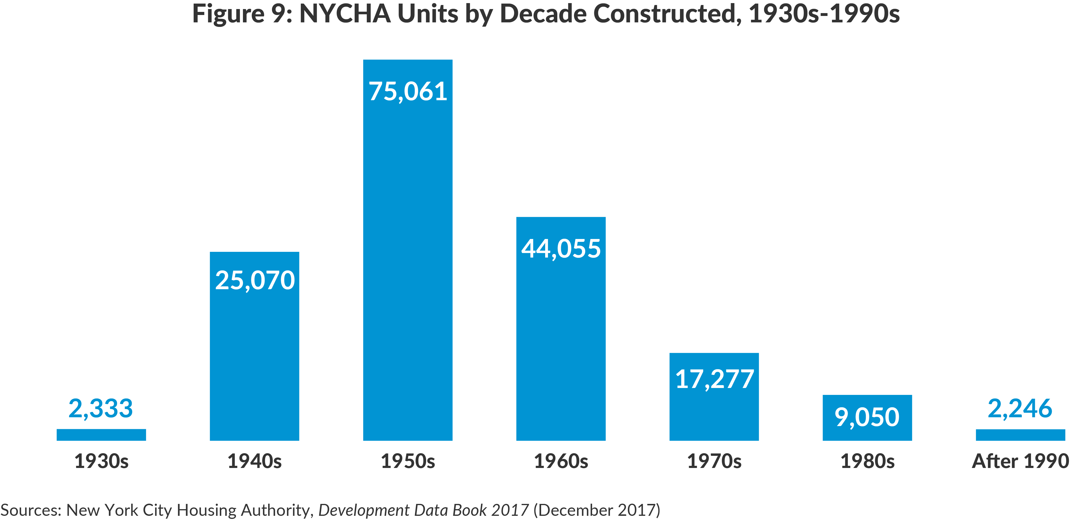 Figure 9: NYCHA Units by Decade Constructed, 1930s-1990s