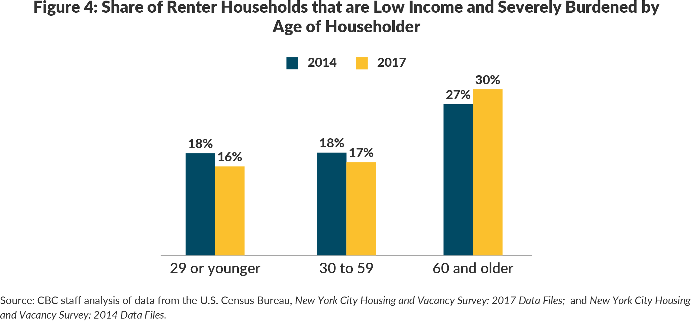 Figure 4. Share of Renter Households that are Low Income and Severely Burdened by Age of Householder
