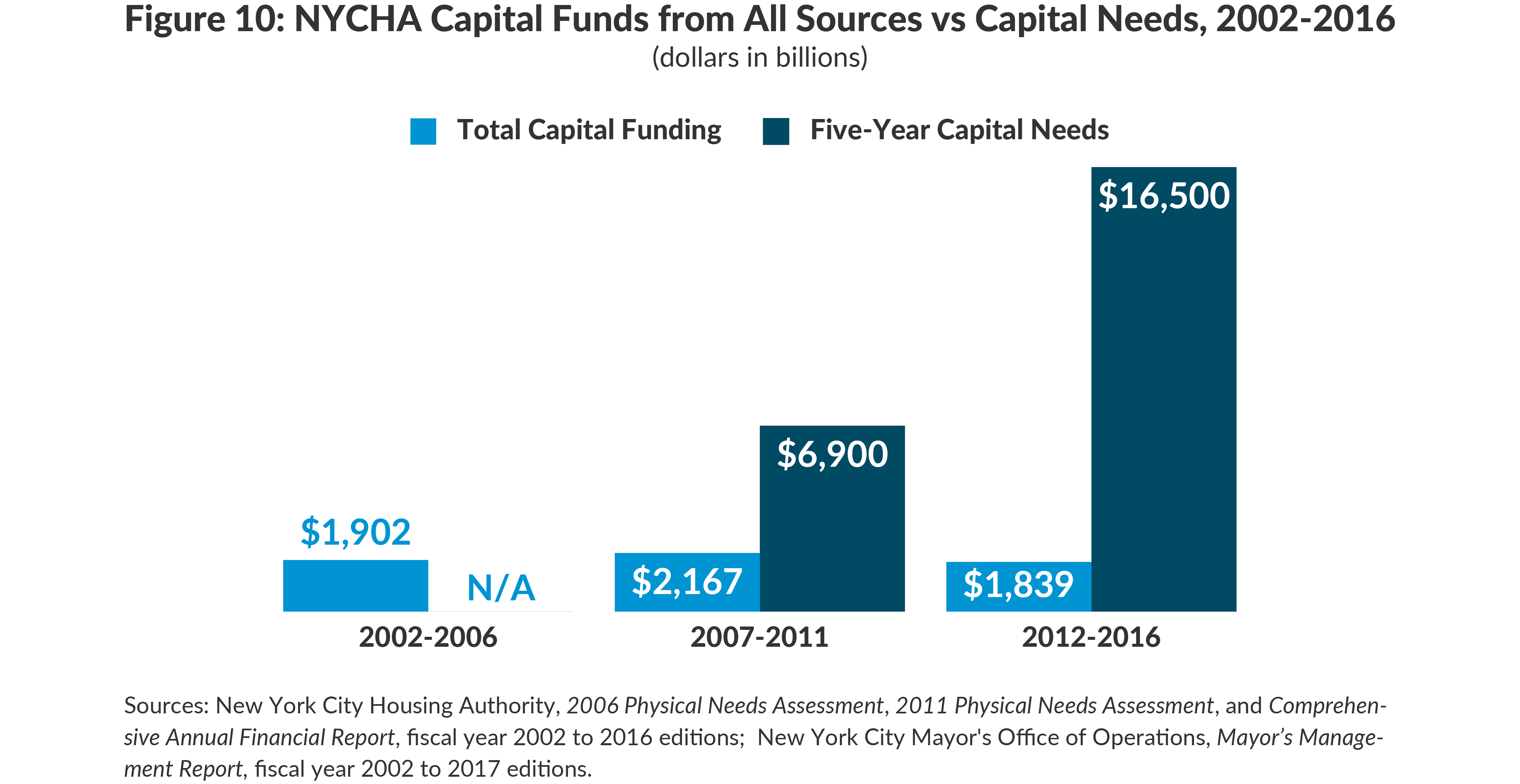 Figure 10: NYCHA Capital Funds from All Sources vs Capital Needs, 2002-2016