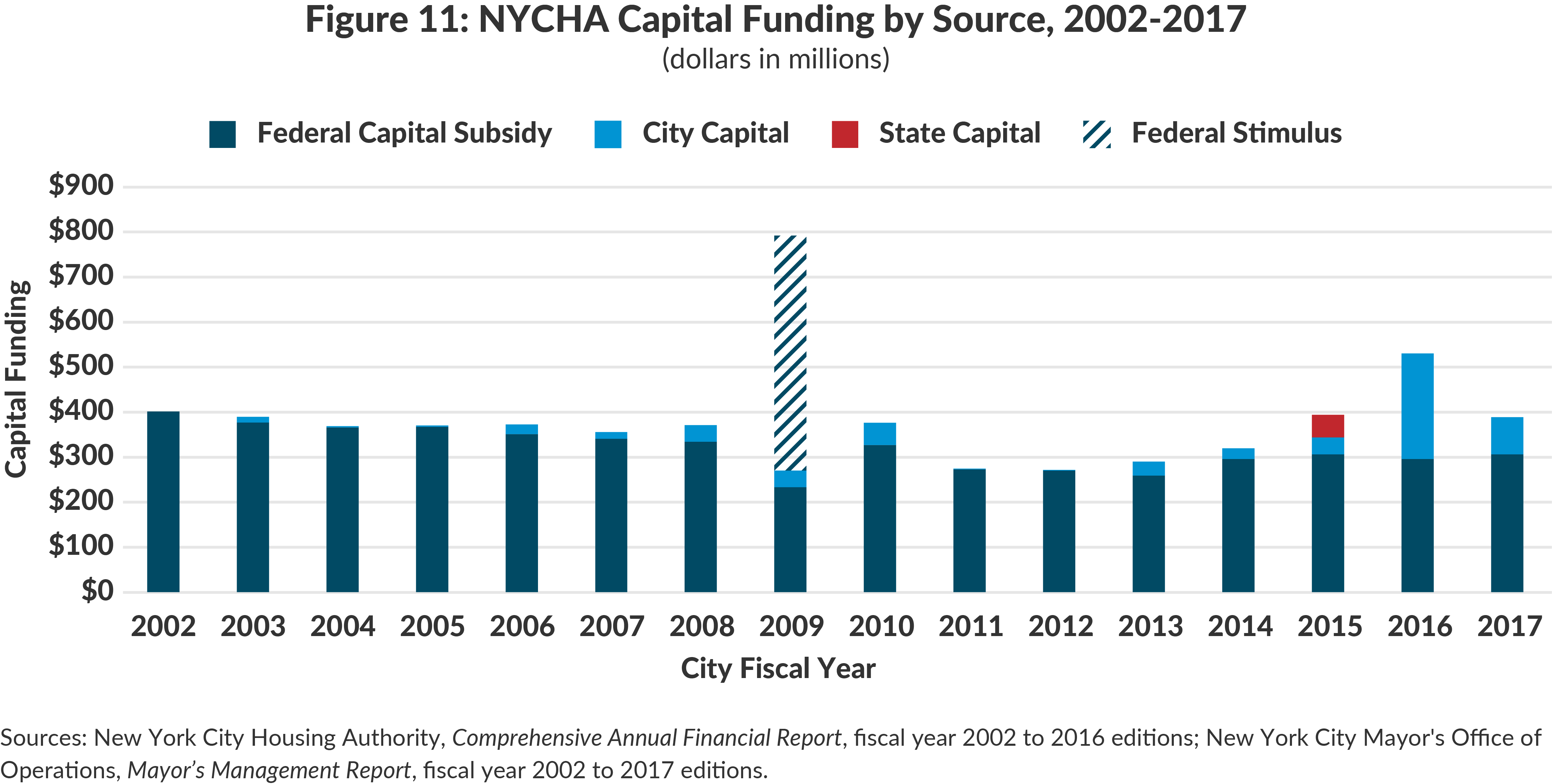 Figure 11: NYCHA Capital Funding by Source, 2002-2017