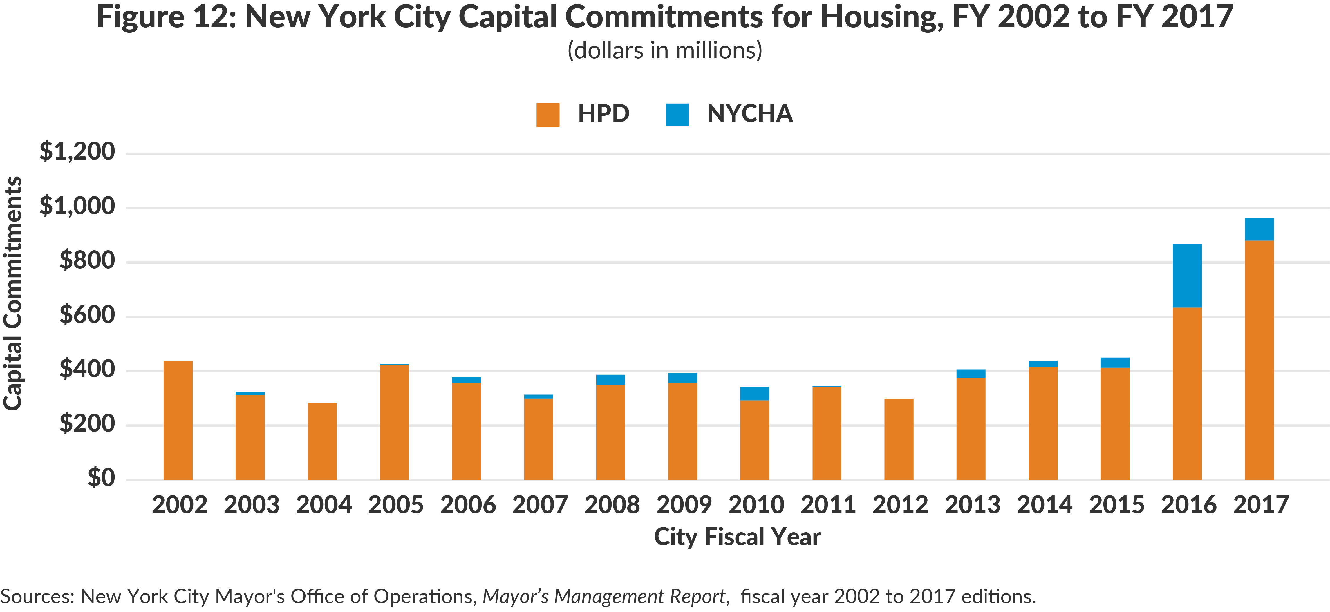 Figure 12: New York City Capital Commitments for Housing