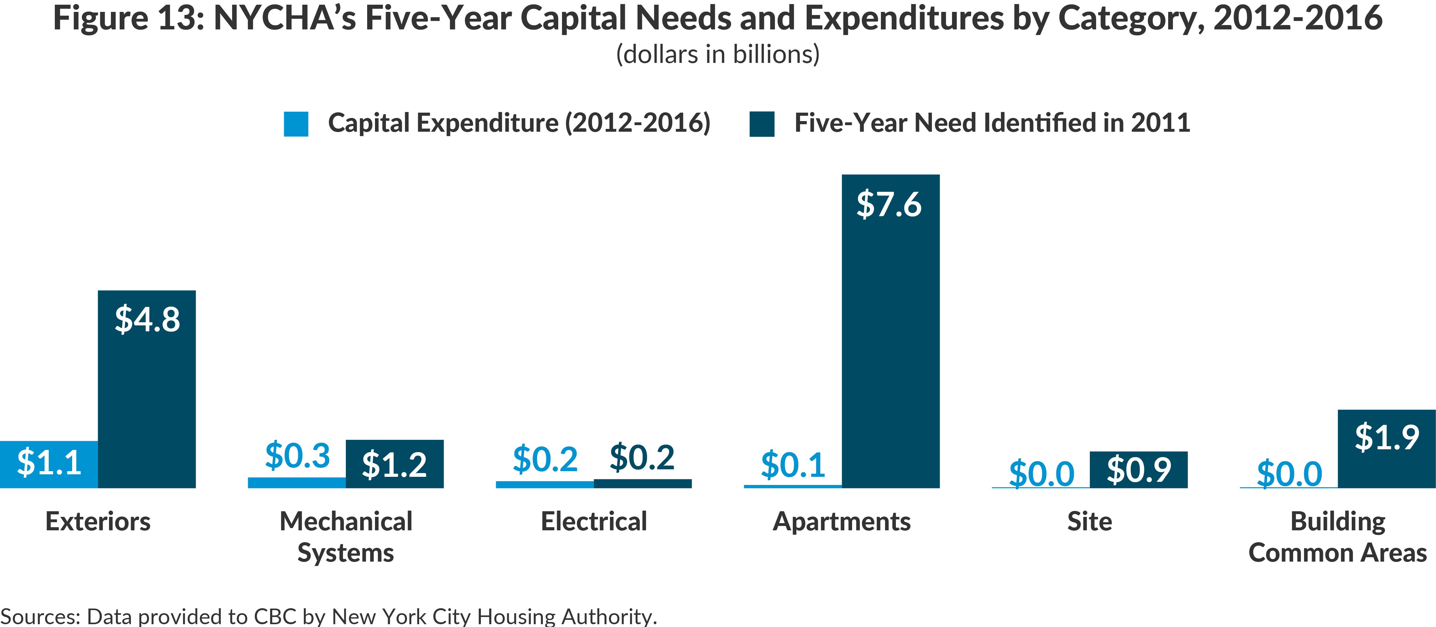 Figure 13: NYCHA's Five-Year Capital Needs and Expenditures by Category, 2012-2016