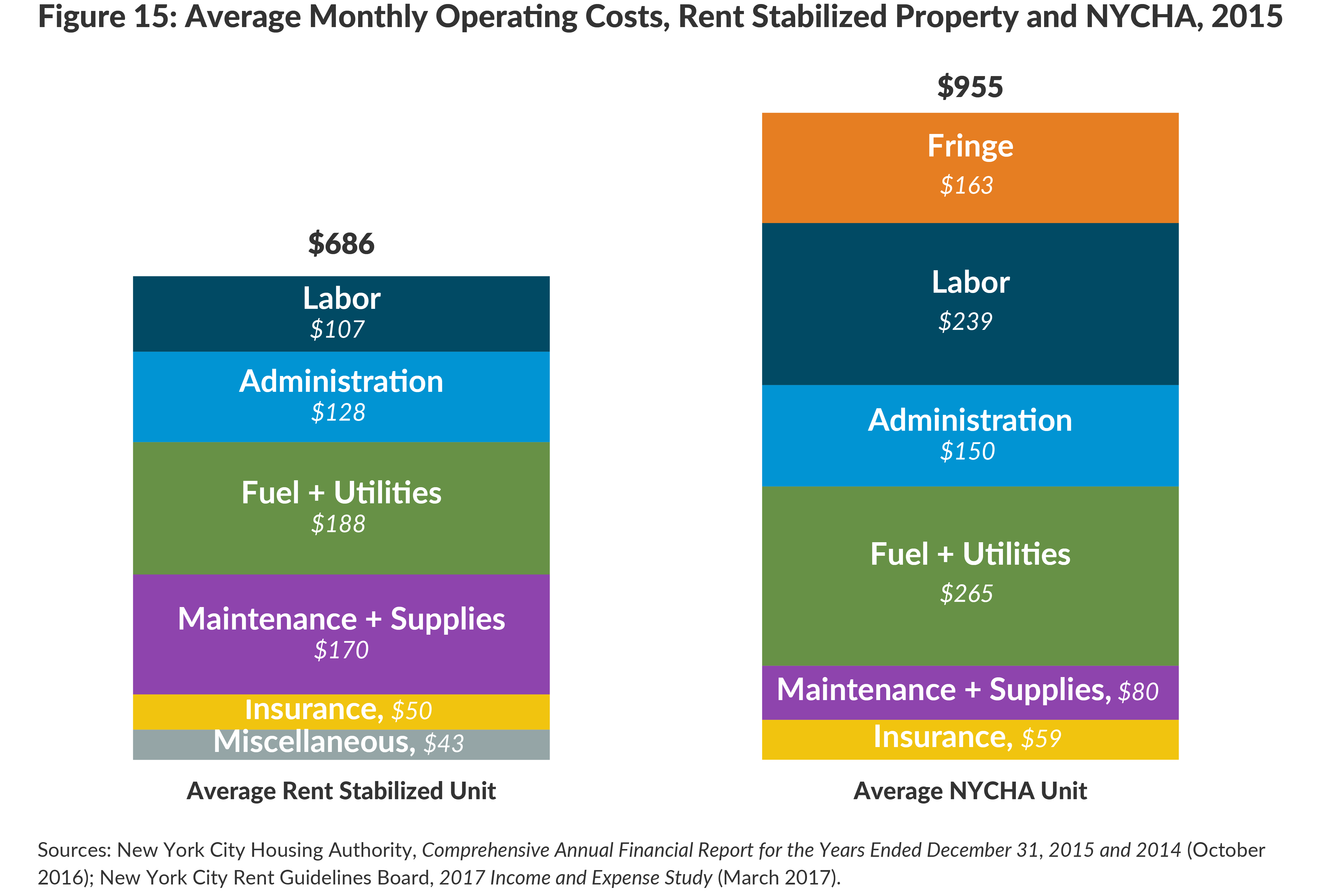 Figure 15: Average Monthly Operating Costs, Rent Stabilized Property and NYCHA, 2015