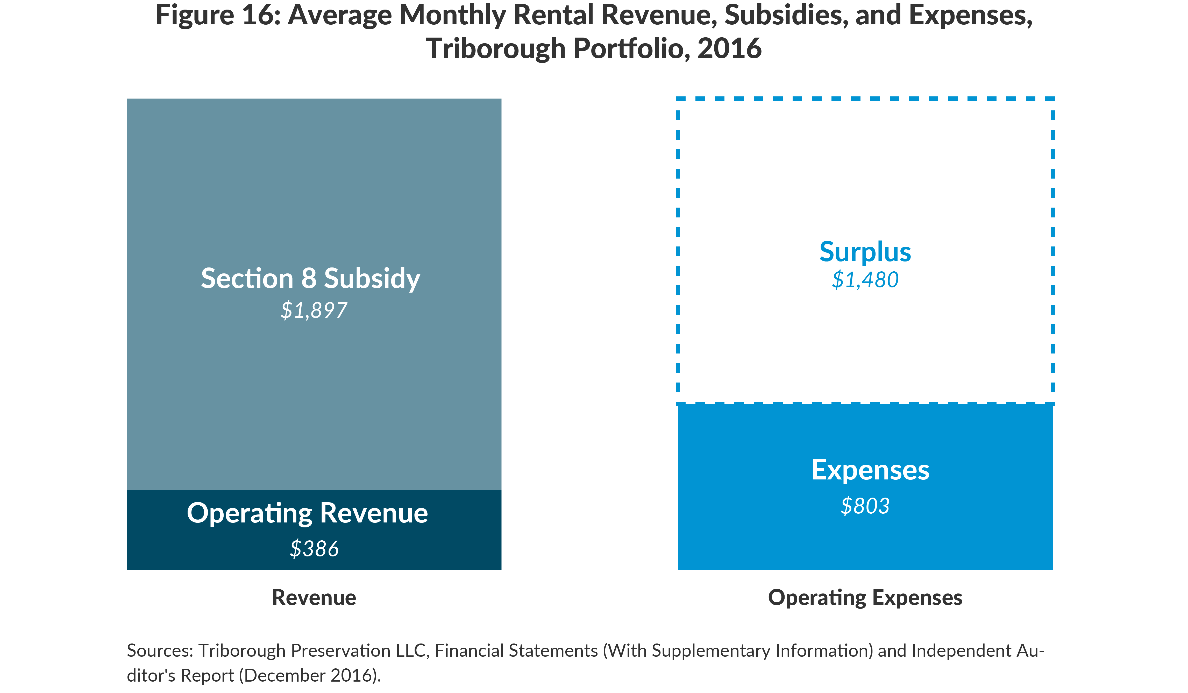Figure 16: Average Monthly Rental Revenue, Subsidies, and Expenses,Triborough Portfolio, 2016