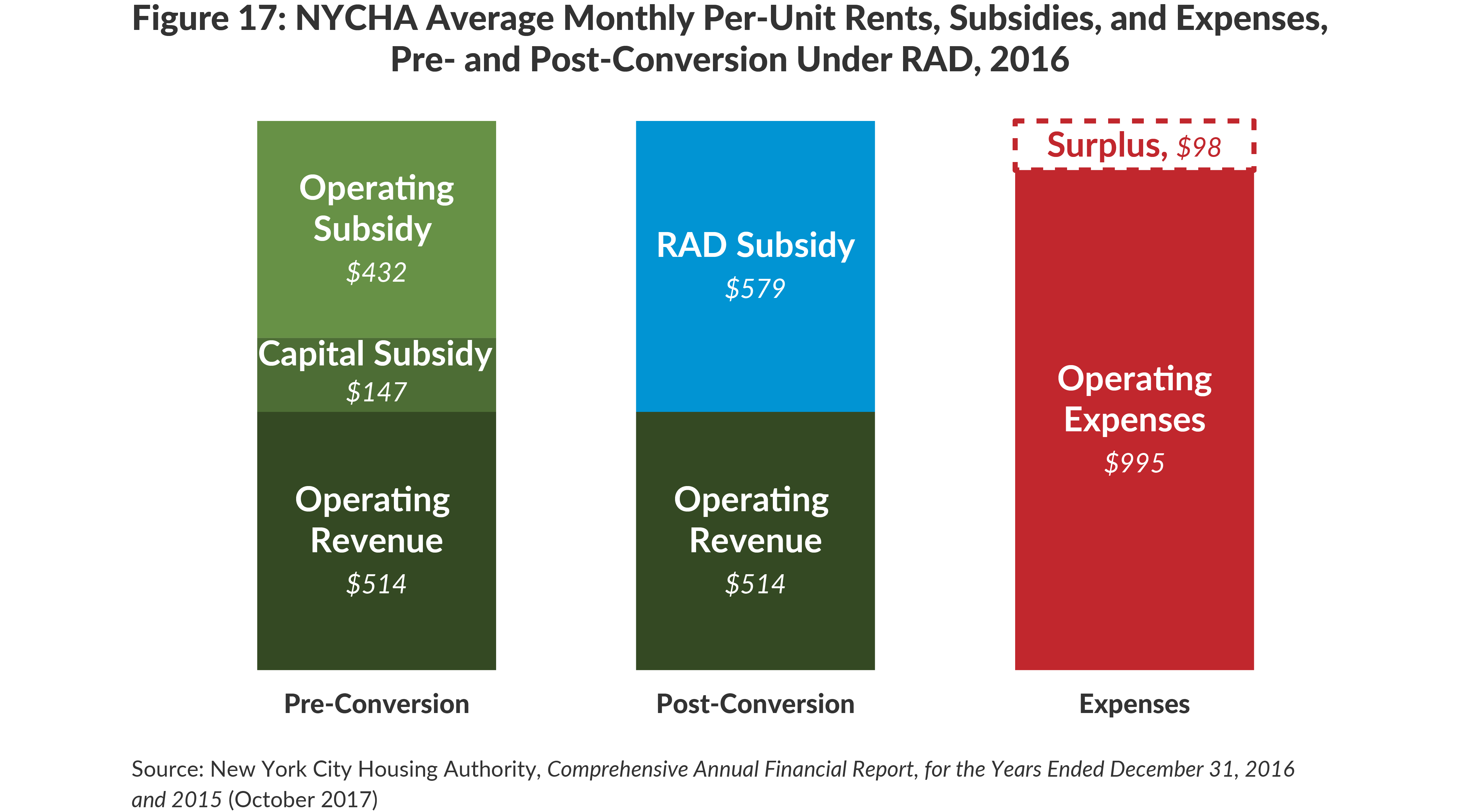 Figure 17: NYCHA Average Monthly Per-Unit Rents, Subsidies, and Expenses,Pre- and Post-Conversion Under RAD, 2016