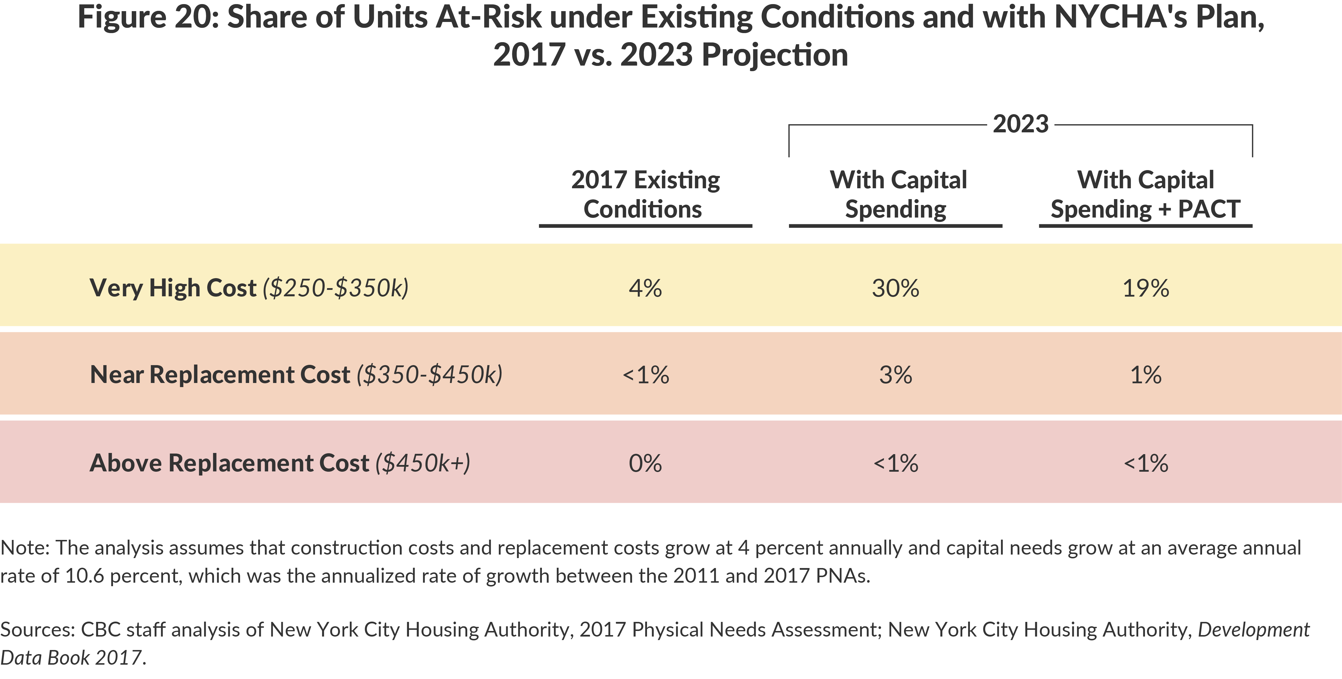 Figure 20: Share of Units At-Risk under Existing Conditions and with NYCHA's Plan,2017 vs. 2023 Projection