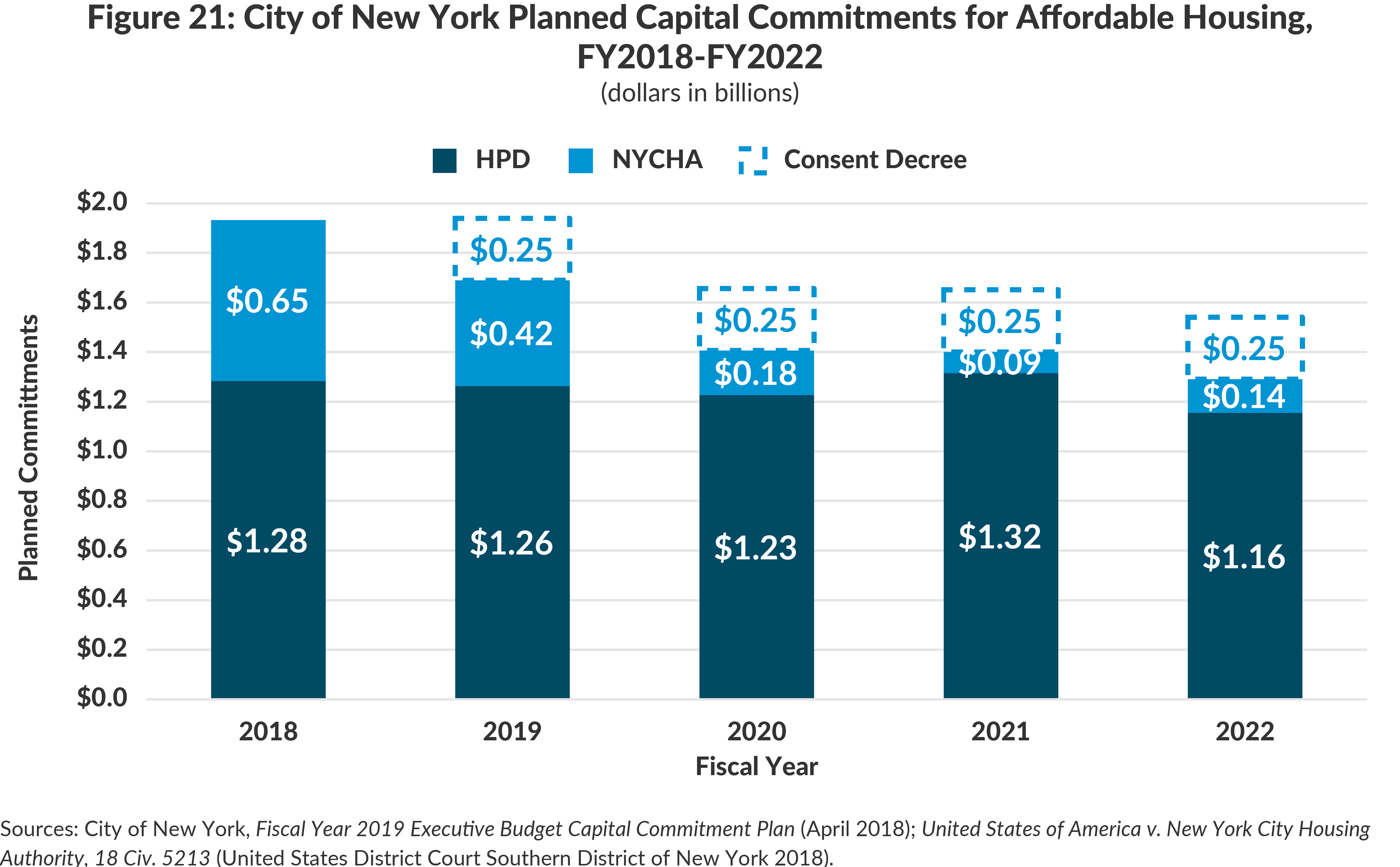 Figure 21: City of New York Planned Capital Commitments for Affordable Housing,FY2018-FY2022