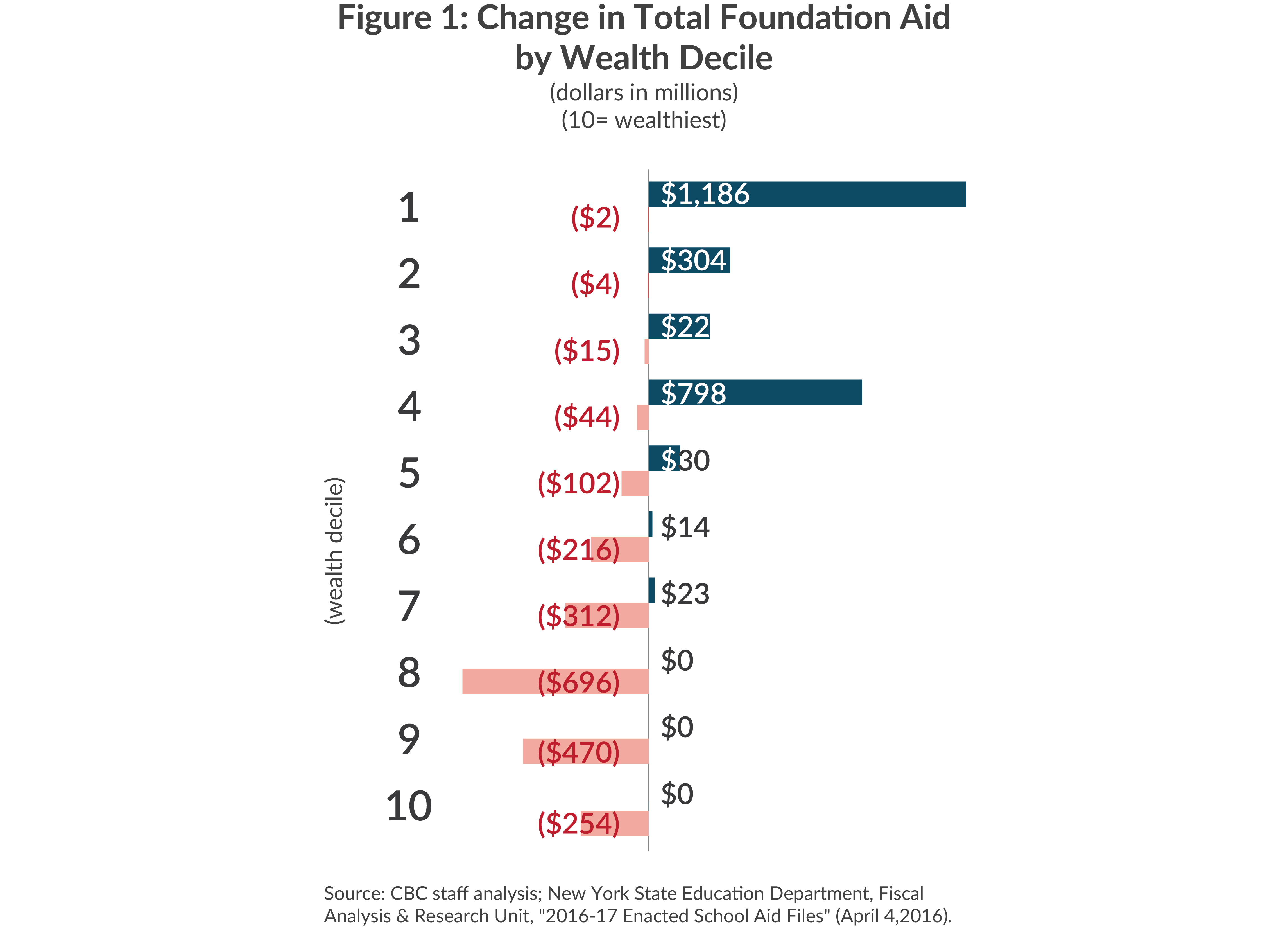 Bar chart of change in foundation aid by decile