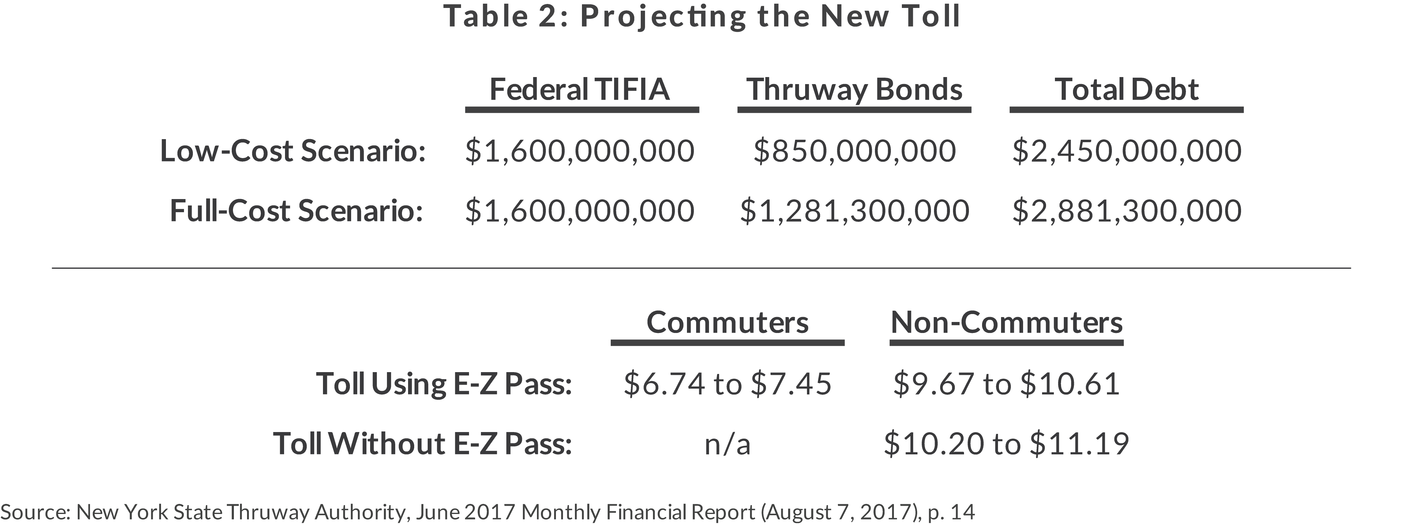 Table 2: Projection of a New Toll on Mario M. Cuomo Bridge