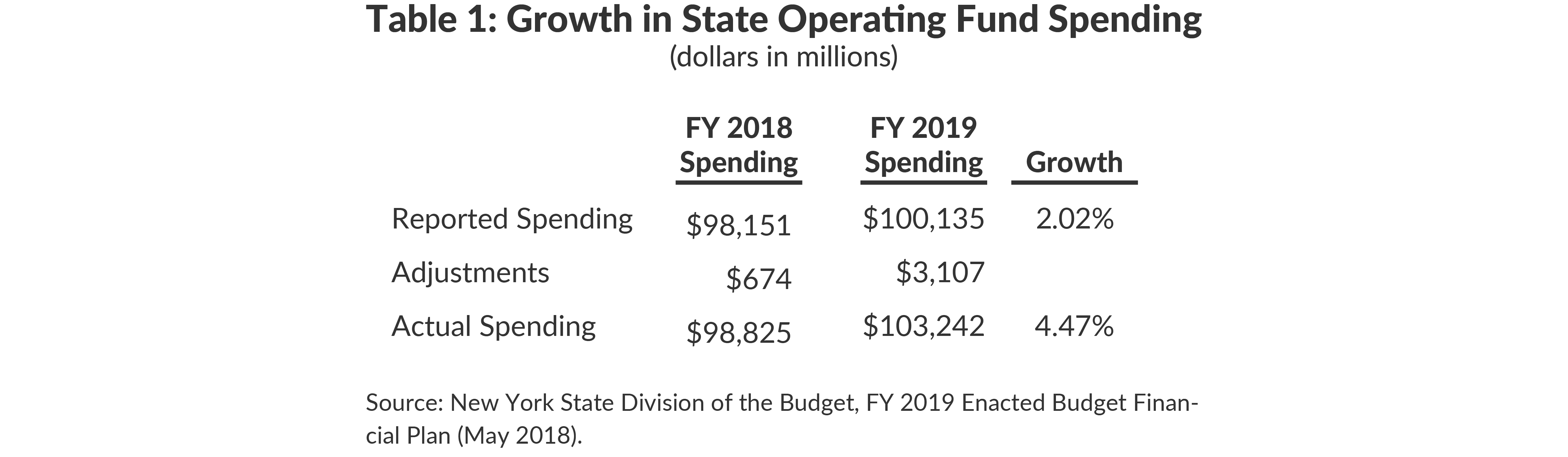 Table 1: Growth in State Operating Fund Spending