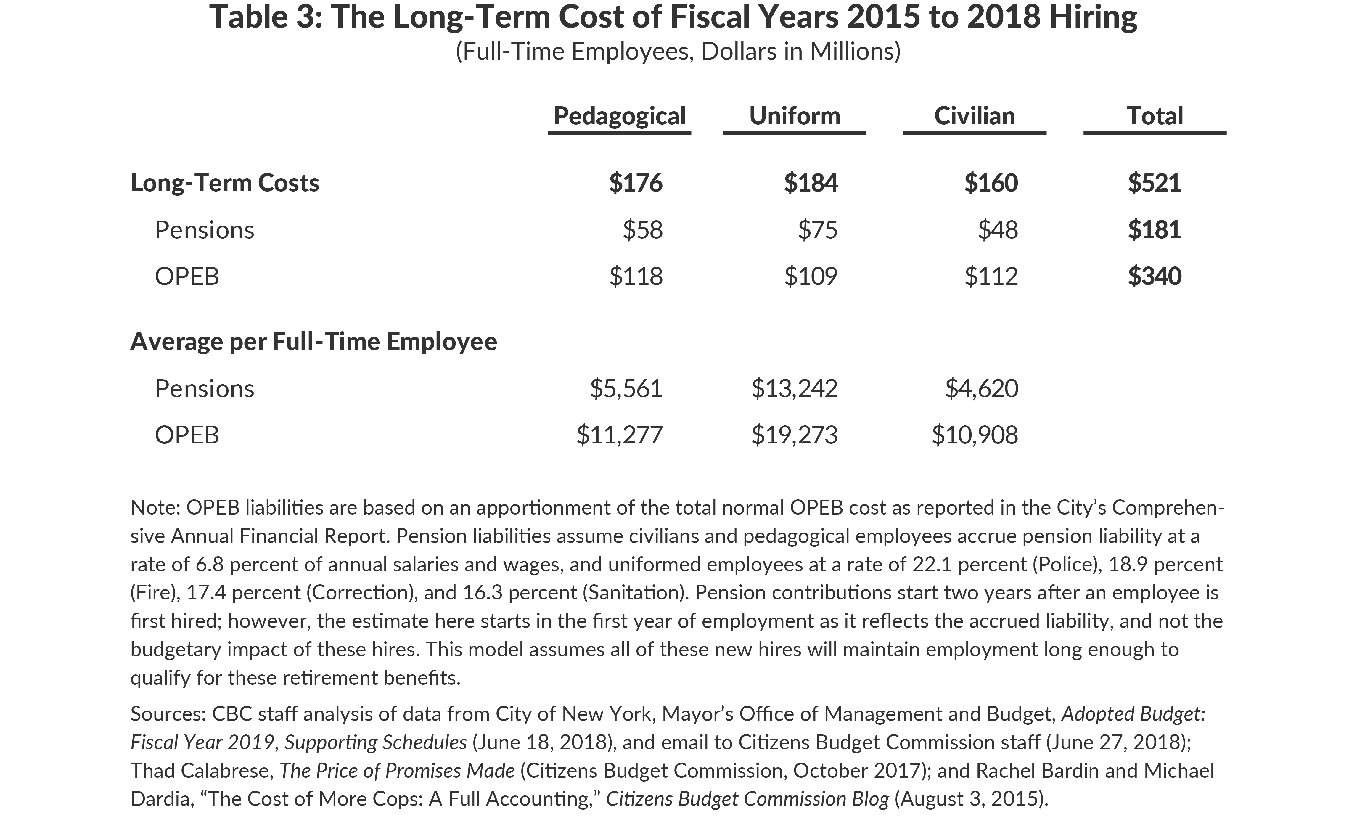 Table 3: The Long-Term Cost of Fiscal Years 2015 to 2018 Hiring (Full-Time Employees)