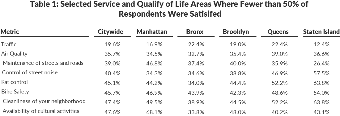 Table 1: Selected Service and Qualify of Life Areas Where Fewer than 50% of  Respondents Were Satisifed