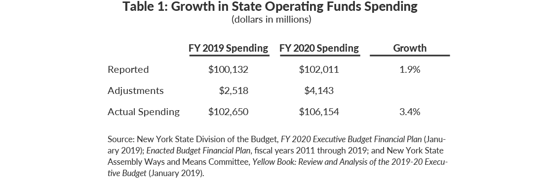 Table 1: Growth in State Operating Funds Spending