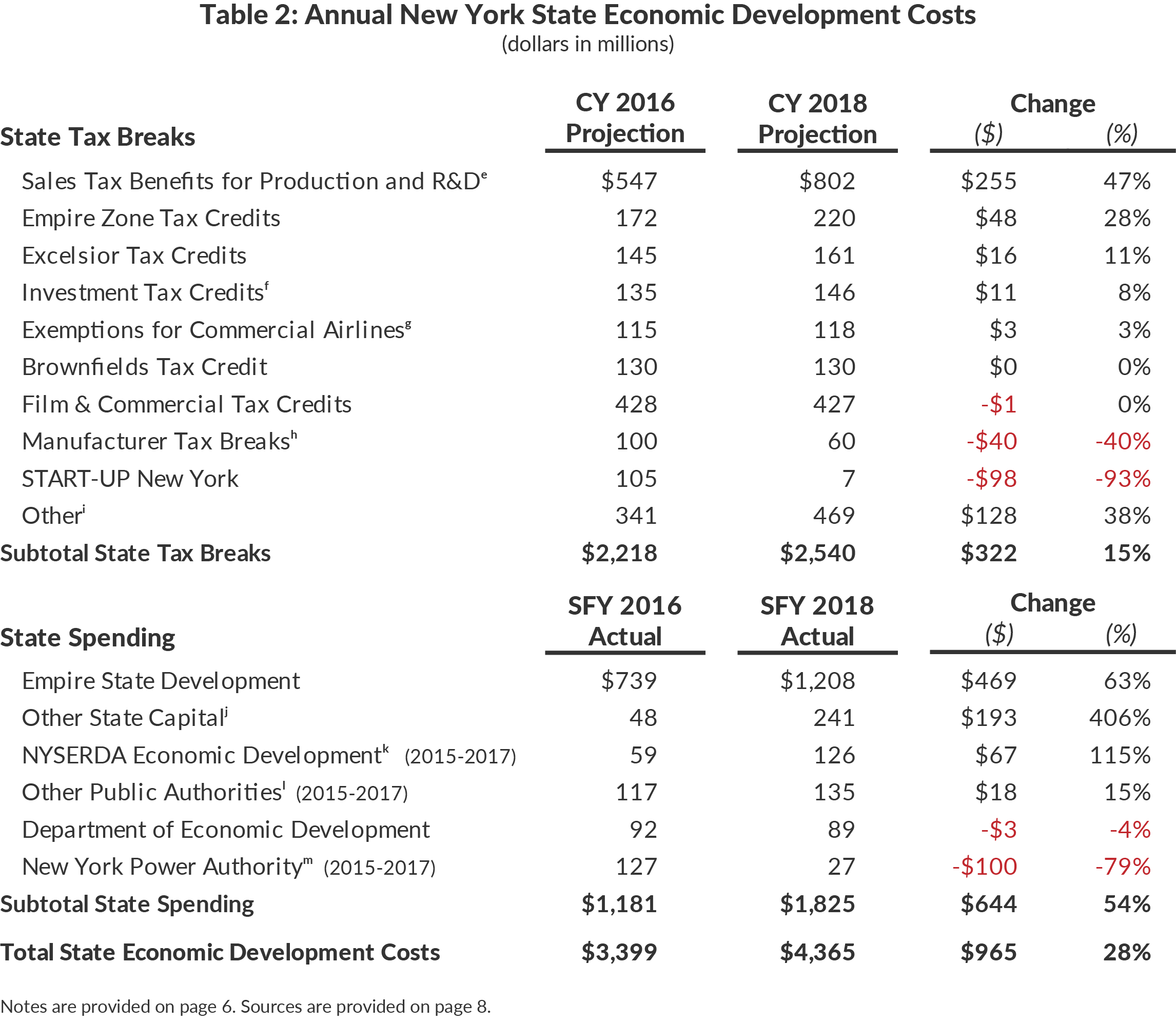 Table 2: CBC Budget Adjustments Made to Account forShifts in State Operating Funds Spending (SOF)