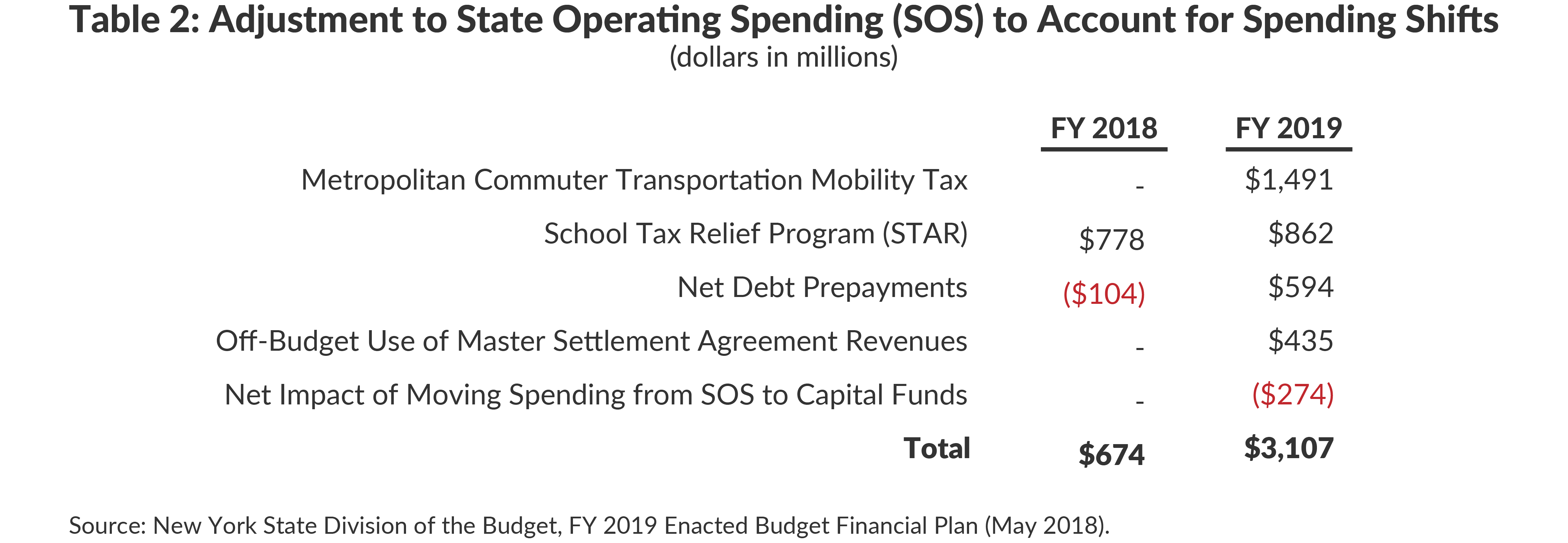 Table 2: Adjustment to State Operating Spending (SOS) to Account for Spending Shifts
