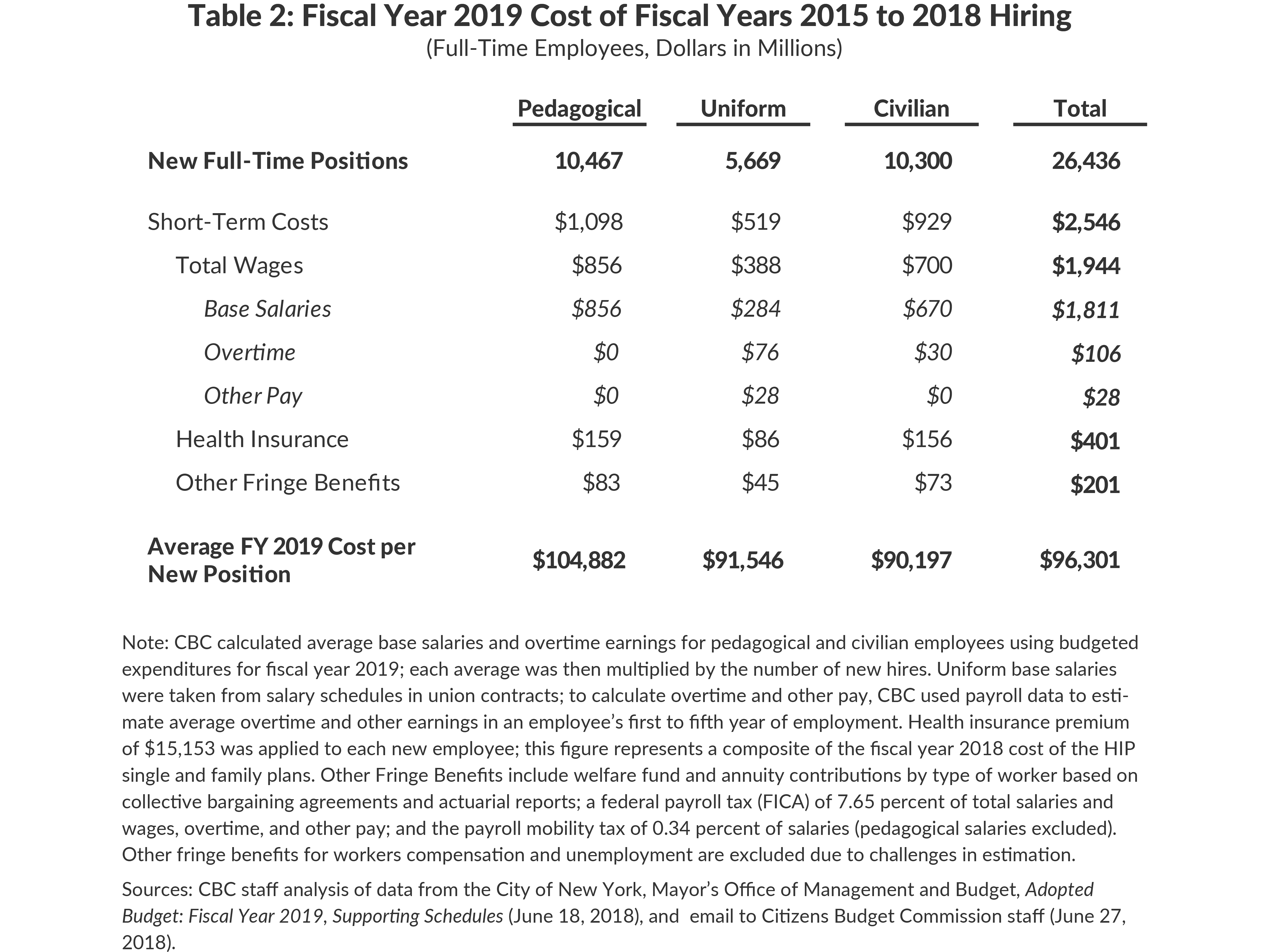Table 2: Fiscal Year 2019 Cost of Fiscal Years 2015 to 2018 Hiring, Full-Time Employees