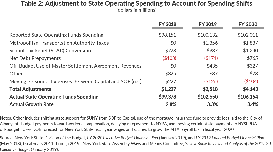 Table 2: Adjustment to Reported State Operating Spending to Account for Spending Shifts, Prepayments, Reclassifications, and Other Actions