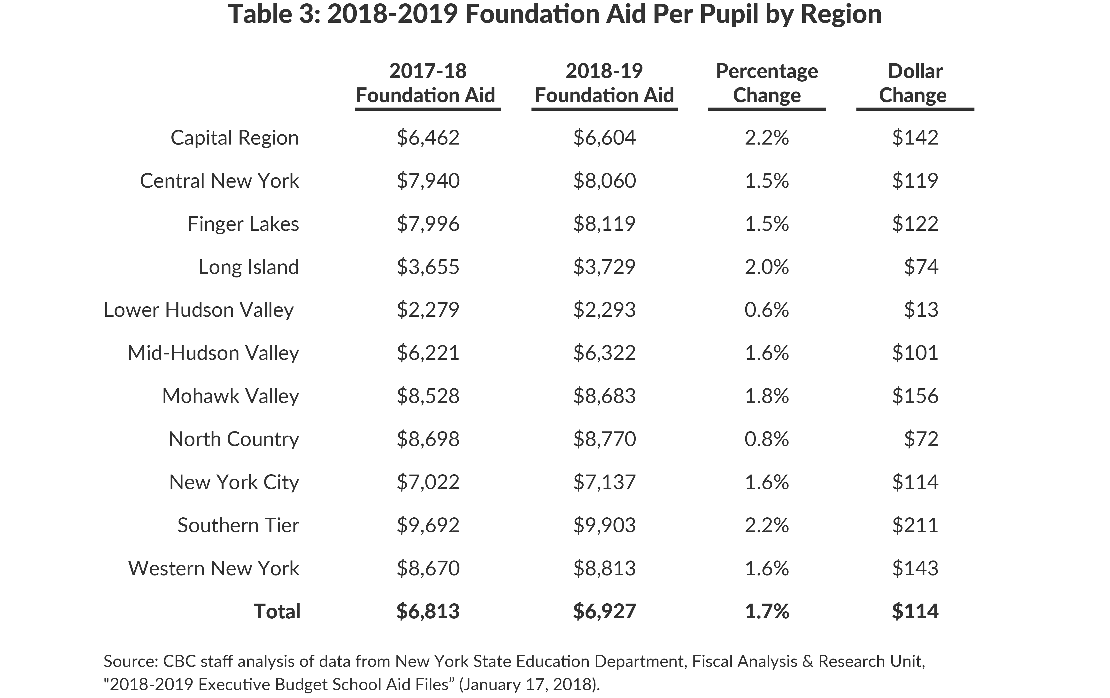 Table 3: 2018-2019 Foundation Aid Per Pupil by Region