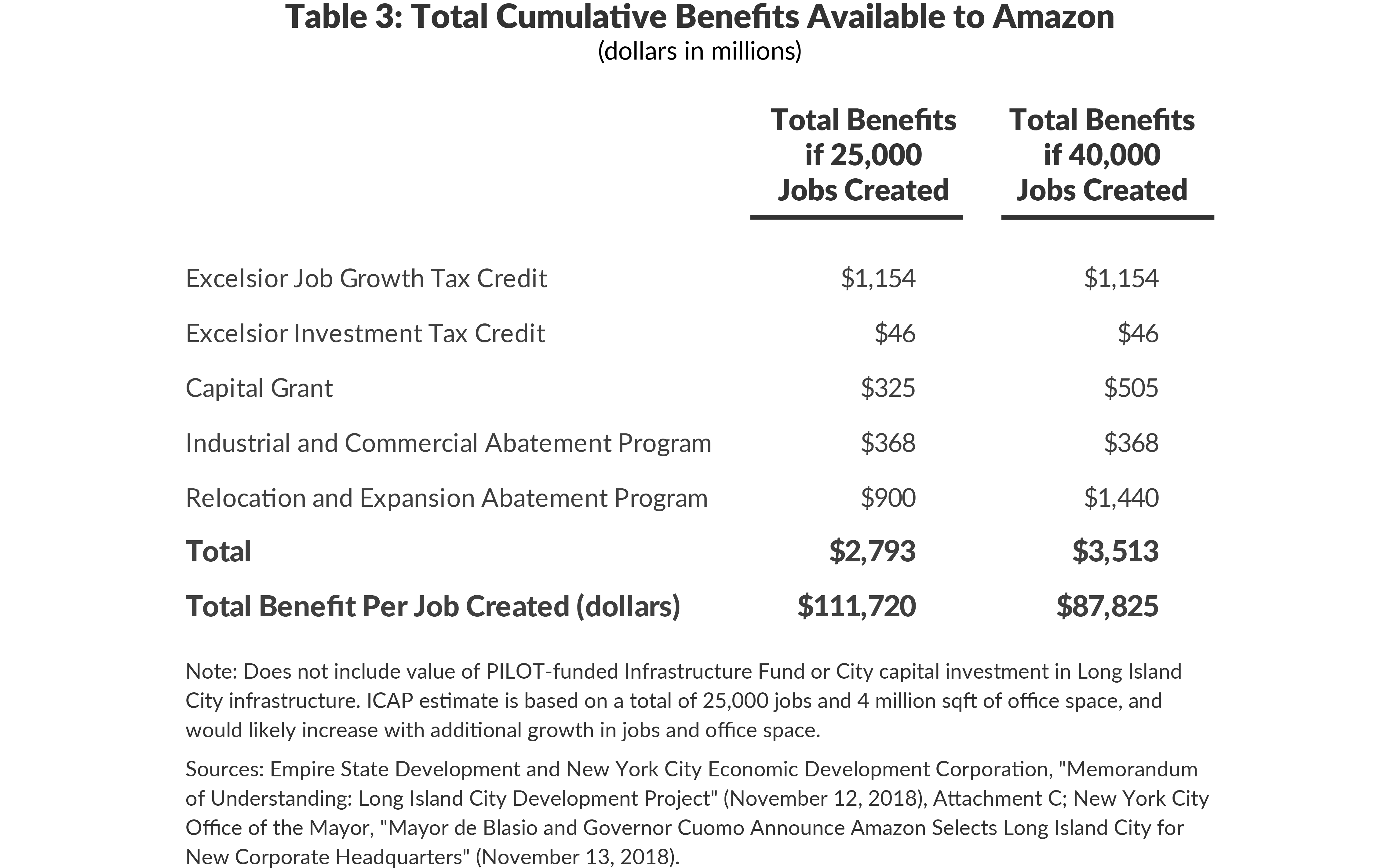 Table 3: Total Cumulative Benefits Available to Amazon