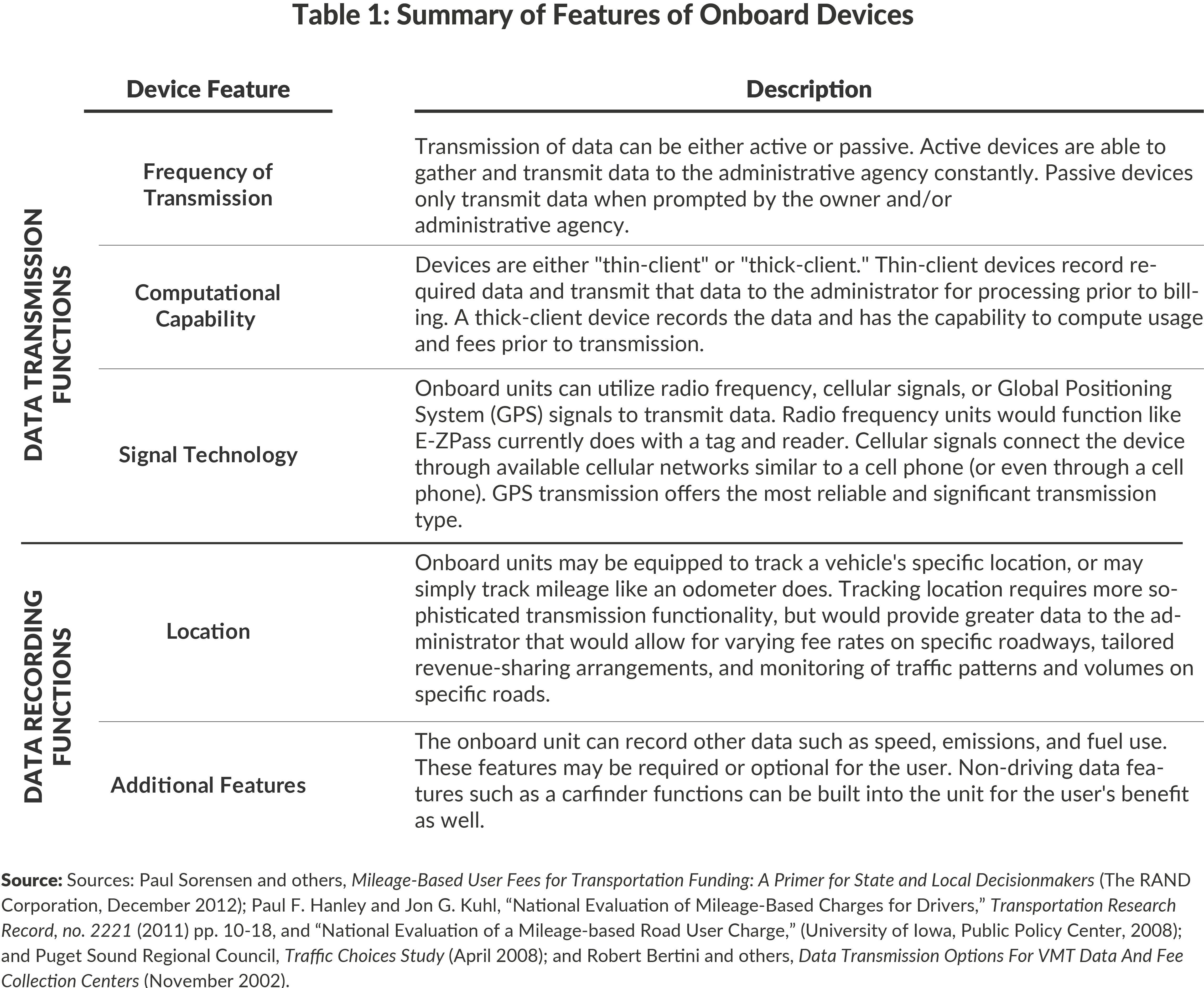 Table 1: Summary of Features of Onboard Devices
