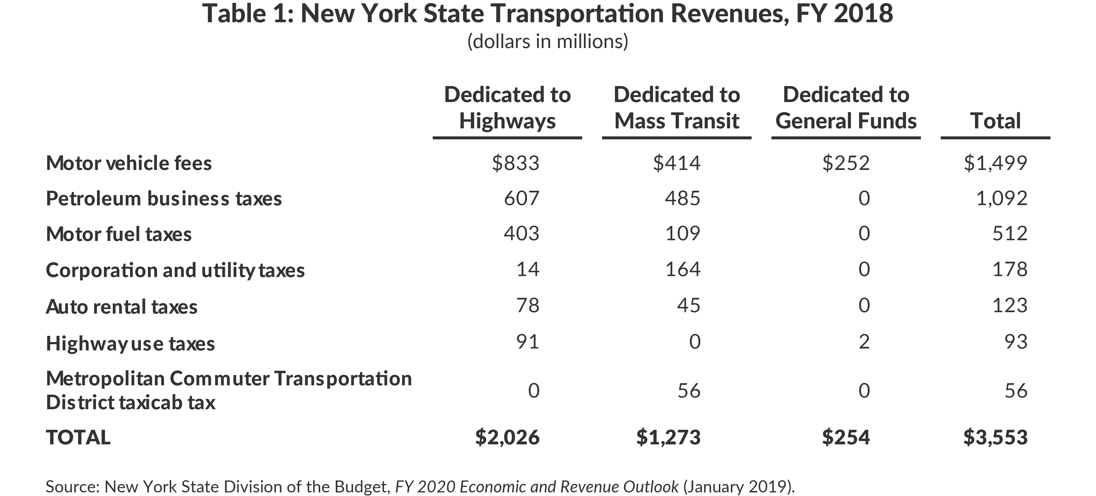 Table 1: New York State Transportation Motor Vehicle User Fee Revenues, FY 2018